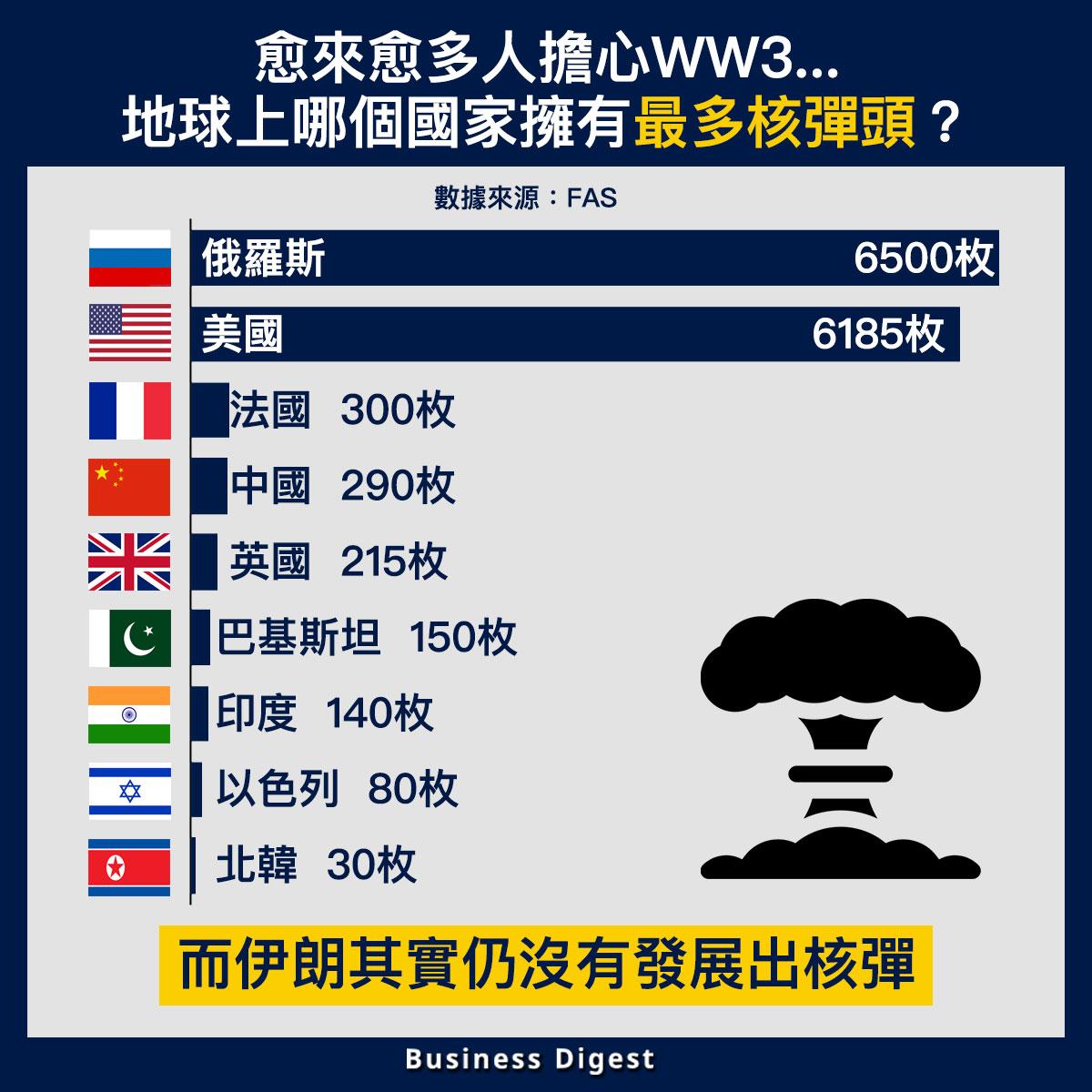 【從數據認識經濟】地球上哪個國家擁有最多核彈頭?