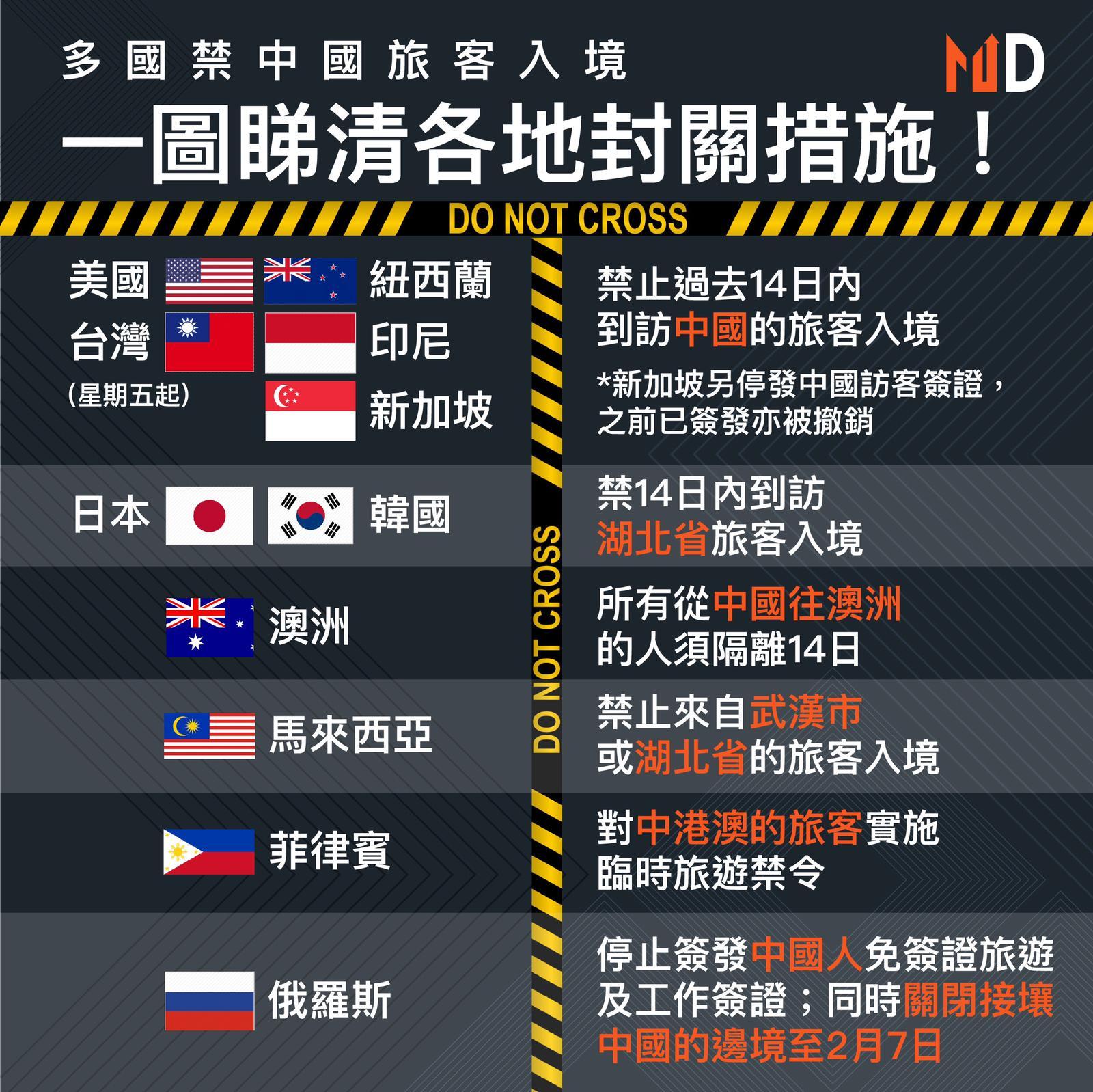 【市場熱話】多國禁中國旅客入境 一圖睇清各地封關措施!
