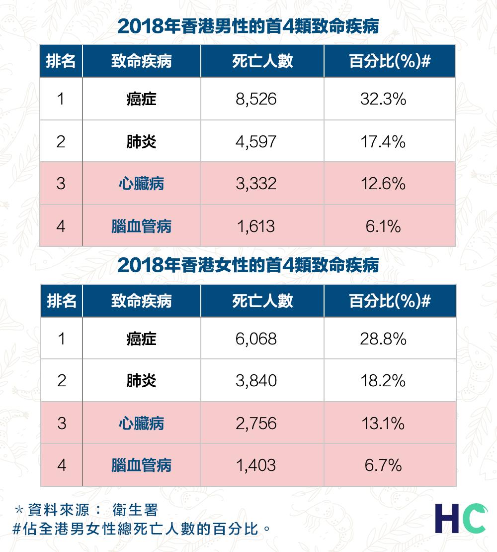 2018年香港男女性的首4類致命疾病