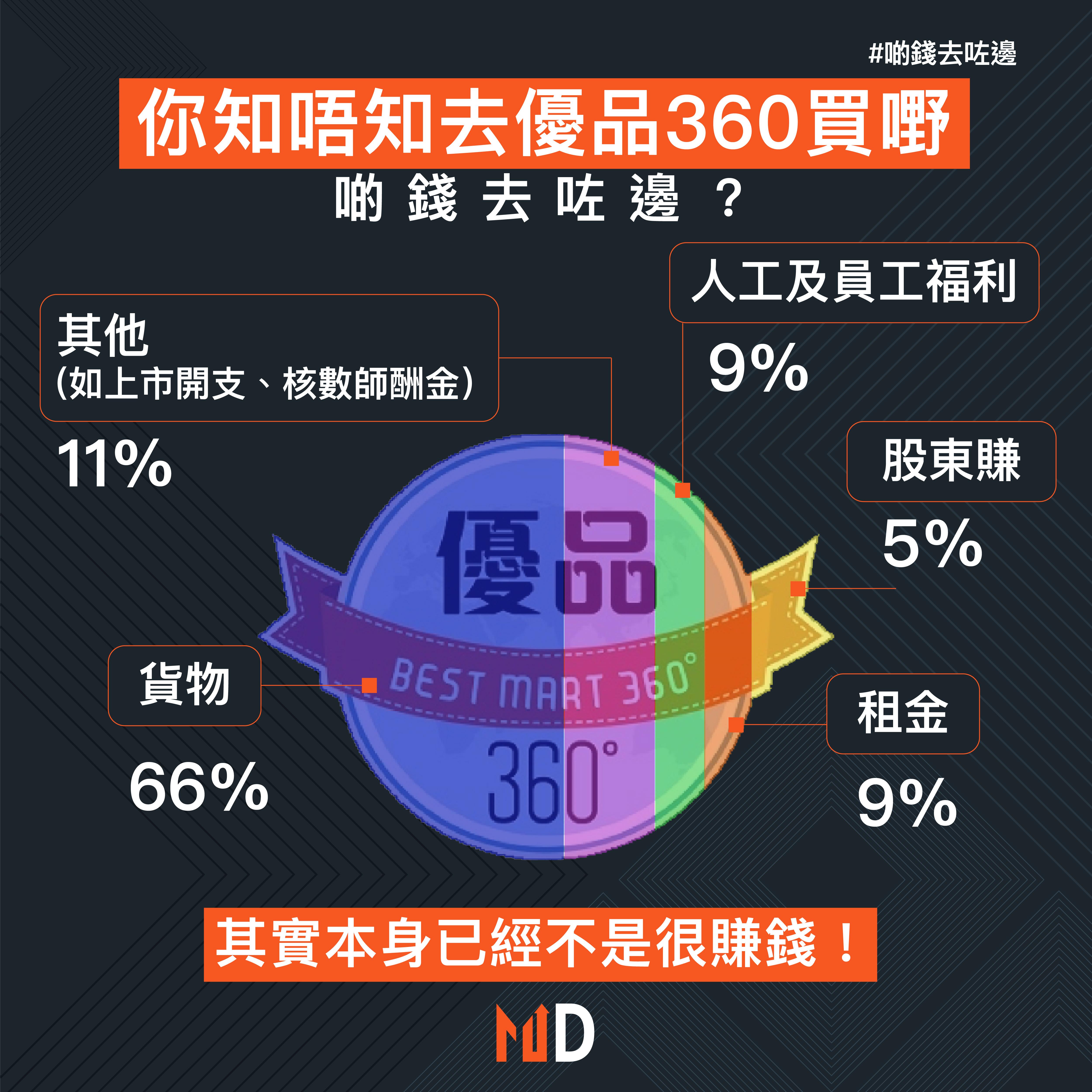 【啲錢去咗邊】你知唔知去優品360買嘢,啲錢去咗邊?