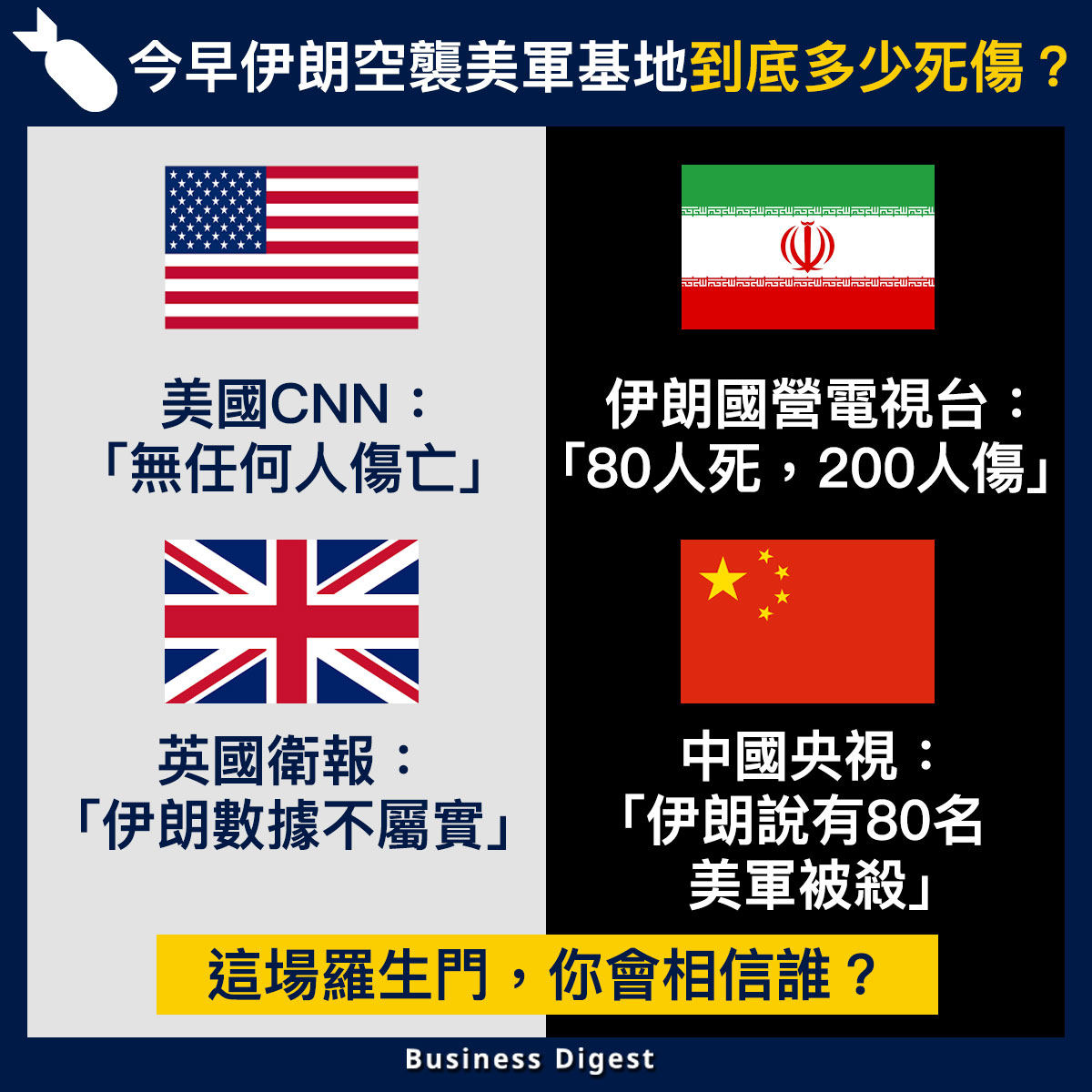【國際熱話】今早伊朗空襲美軍基地到底多少死傷?