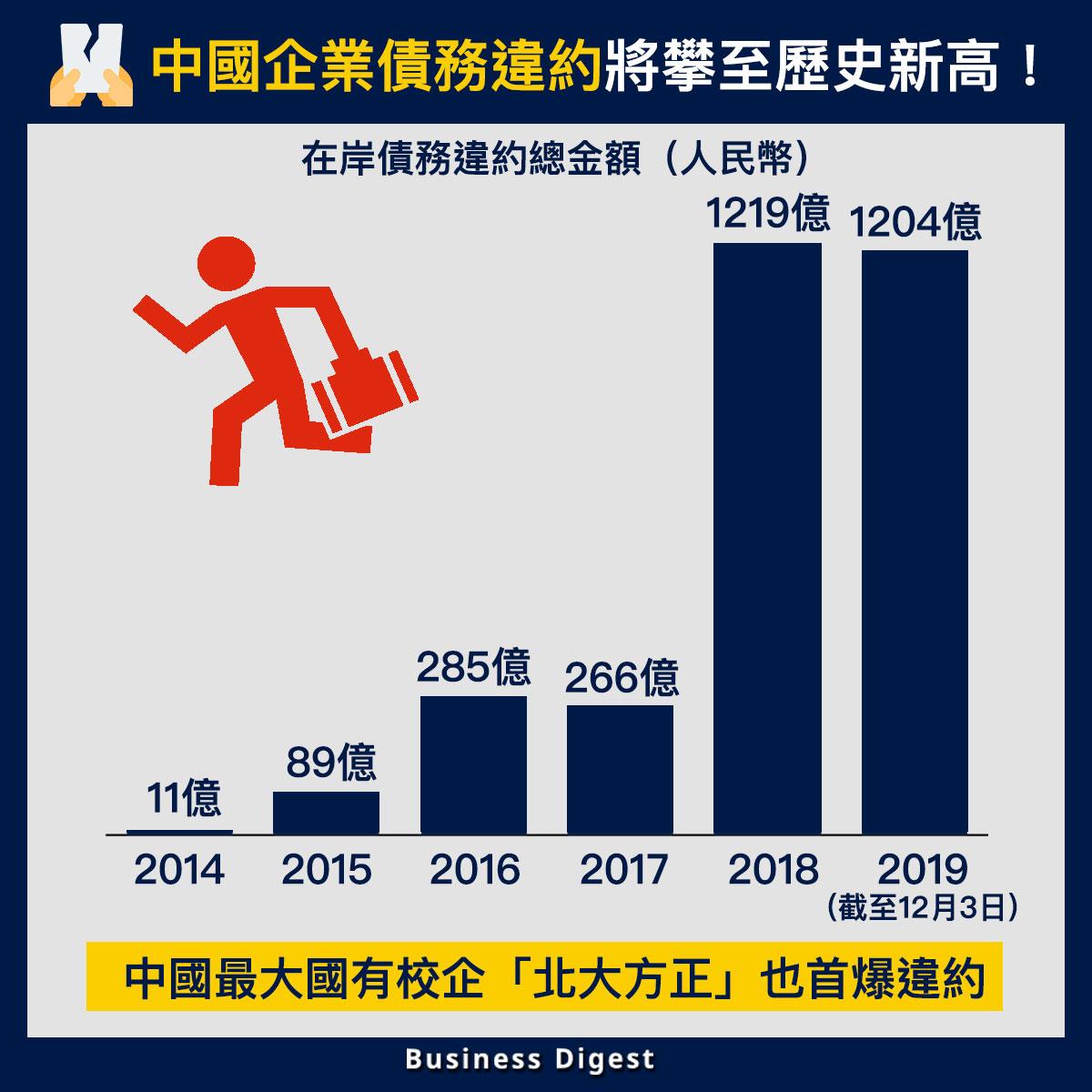 【從數據認識經濟】中國企業債務違約將攀至歷史新高!連中國最大國有校企「北大方正」也首爆違約