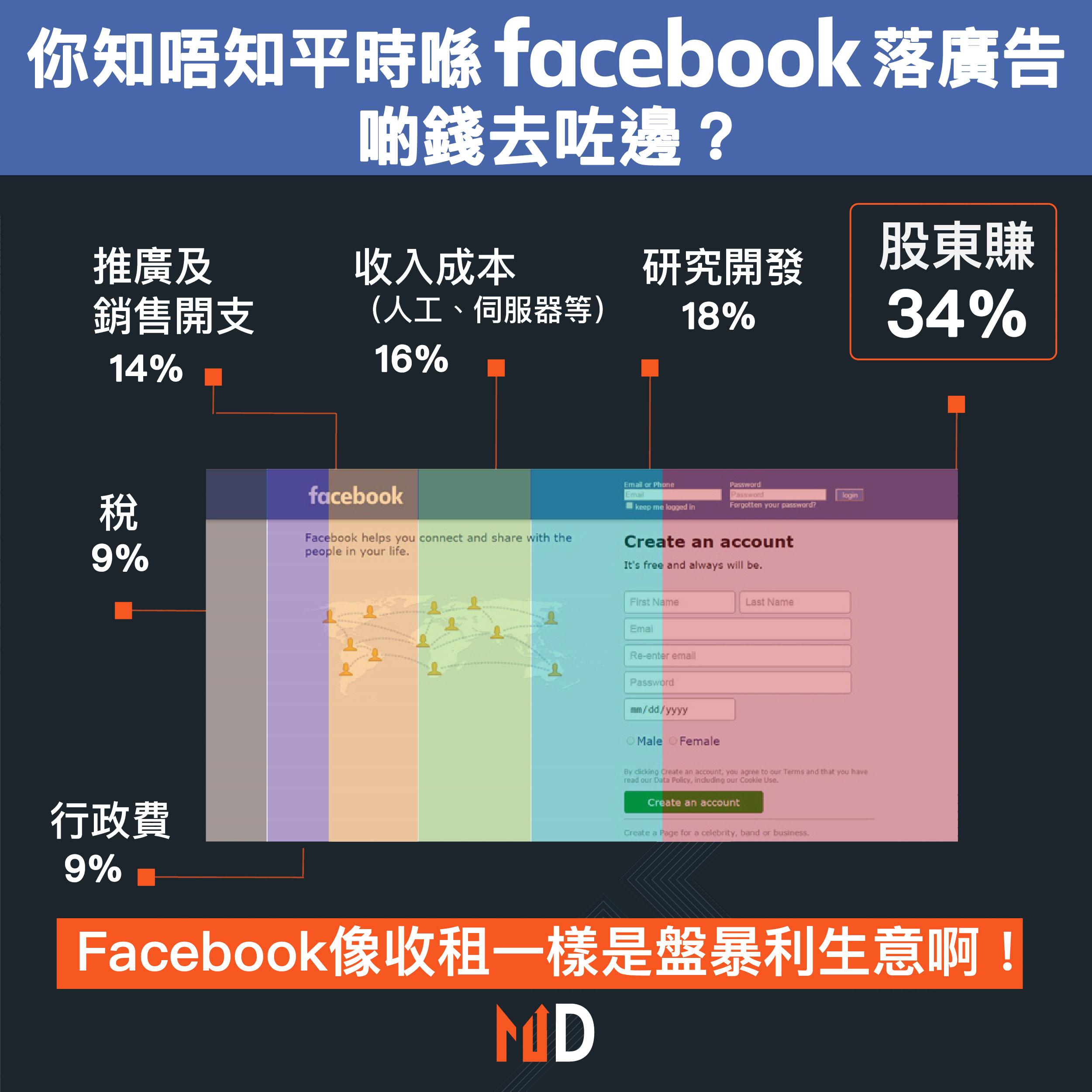 【啲錢去咗邊】你知唔知平時Facebook落廣告,啲錢去咗邊?