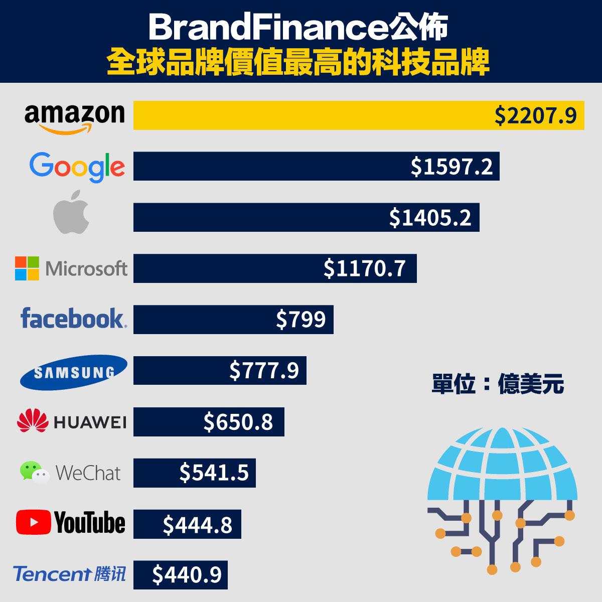 Brand Finance發佈全球最有價值的100大科技品牌榜單,其中,amazon以品牌總價值約2208億美元(約1.7萬億港元)蟬聯第一