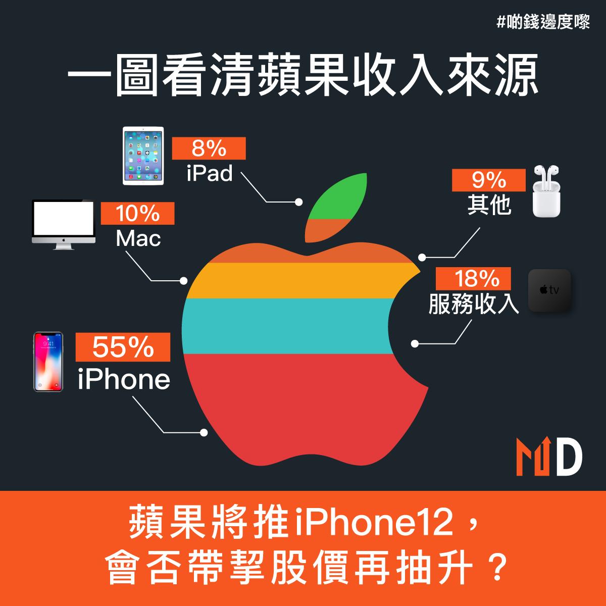 【啲錢邊度嚟】一圖看清蘋果收入來源