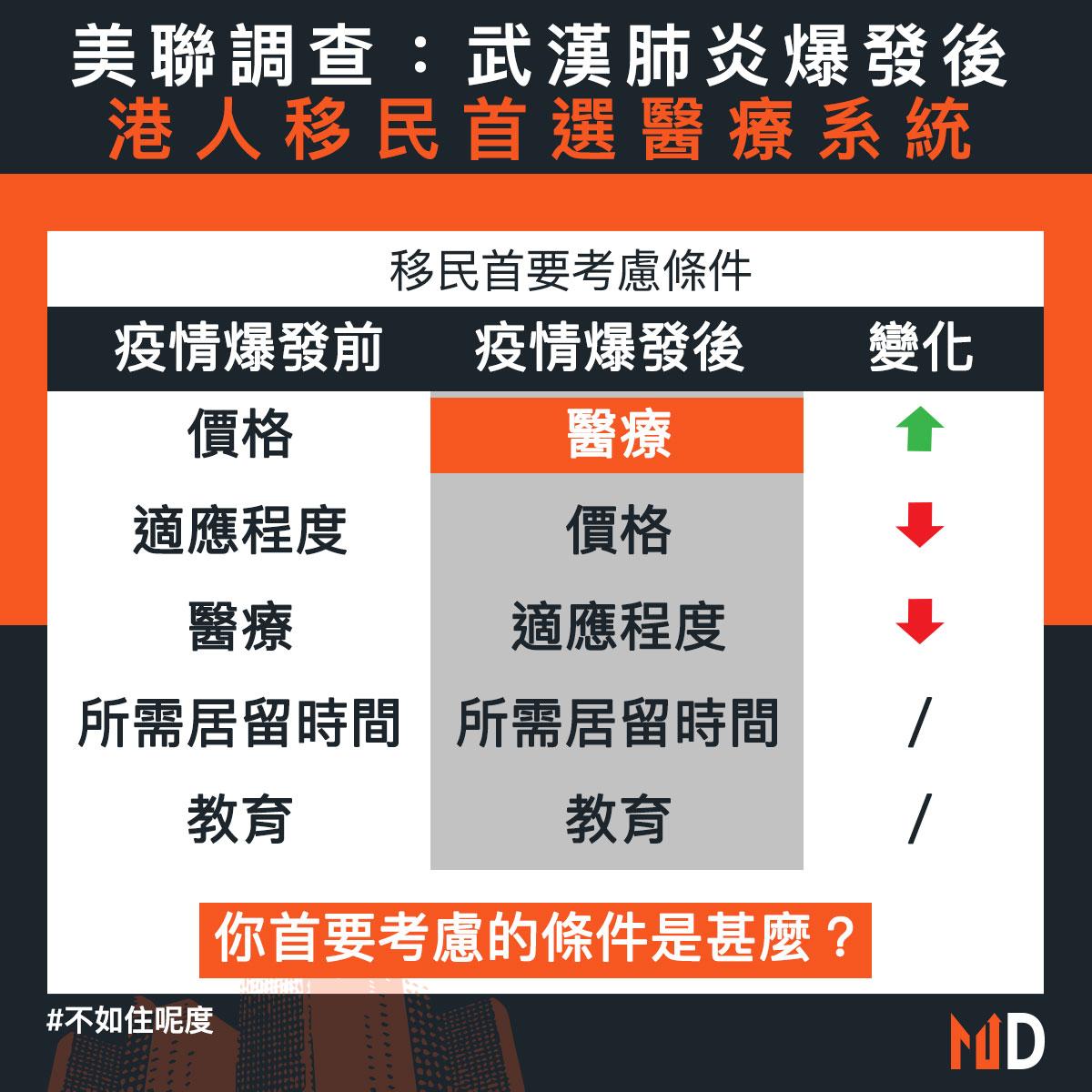 【不如住呢度】美聯調查:武漢肺炎爆發後 港人移民首選醫療系統