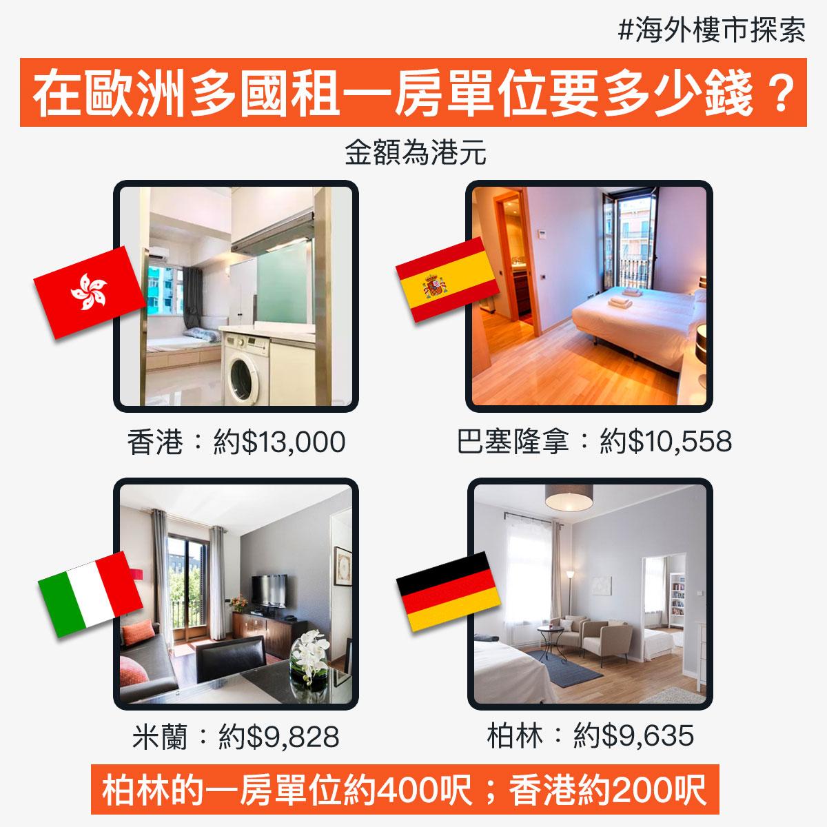 【海外樓市探索】在歐洲多國租一房單位要多少錢?