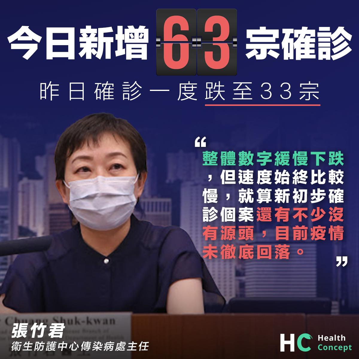 【新型肺炎】今日新增63宗確診個案 昨日確診一度跌至33宗