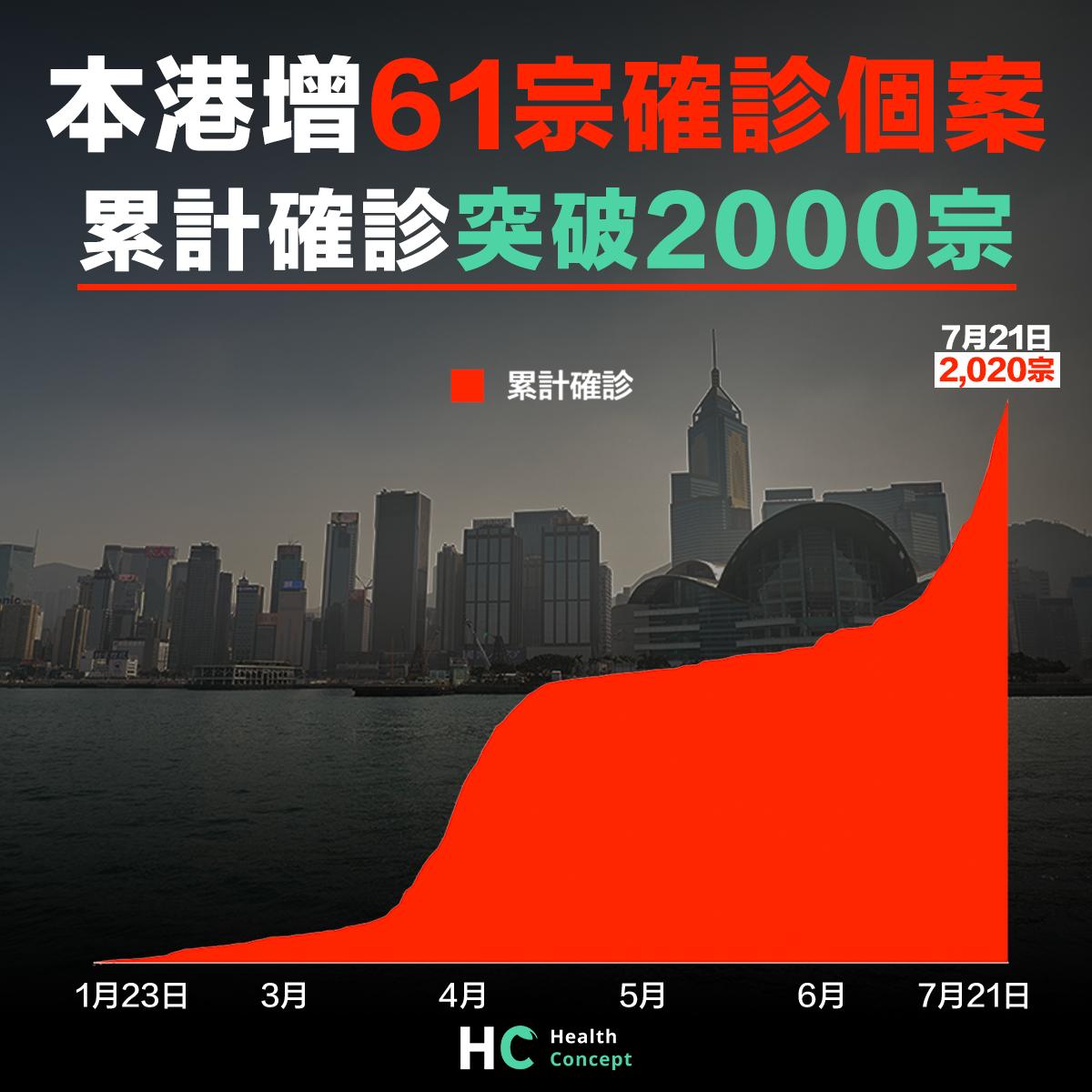 【#新型肺炎】本港增61宗確診個案 累計確診突破2000宗