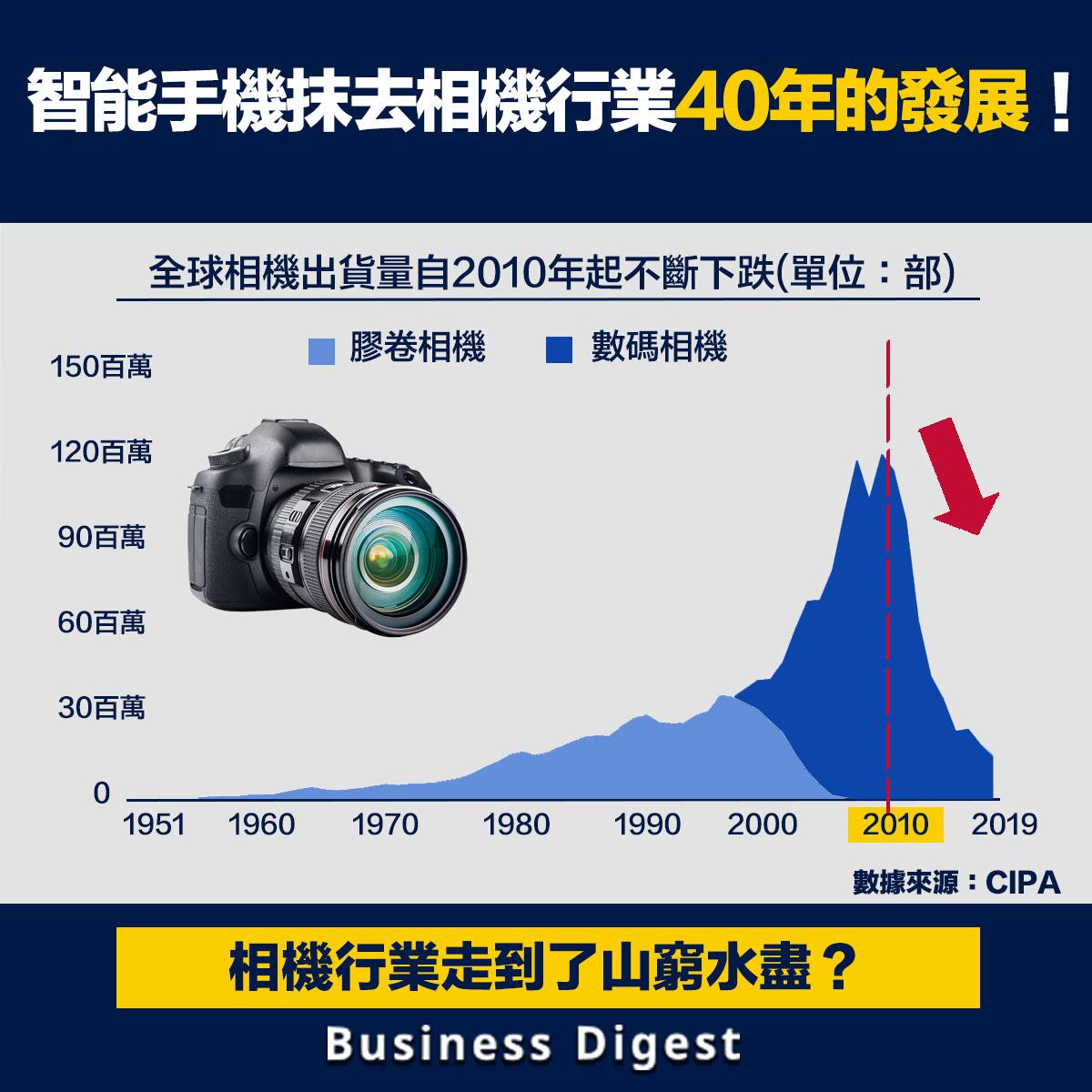 日本國際相機影像器材工業協會(CIPA)數據顯示,全球相機出貨量自2010年起急跌,並抵消了過去40年的增長。