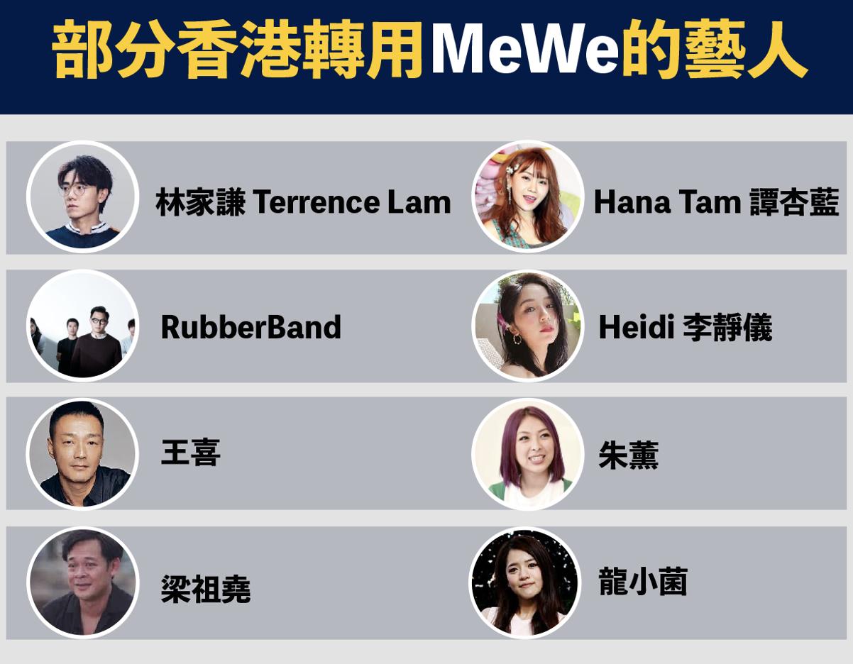 香港藝人轉用MeWe情況