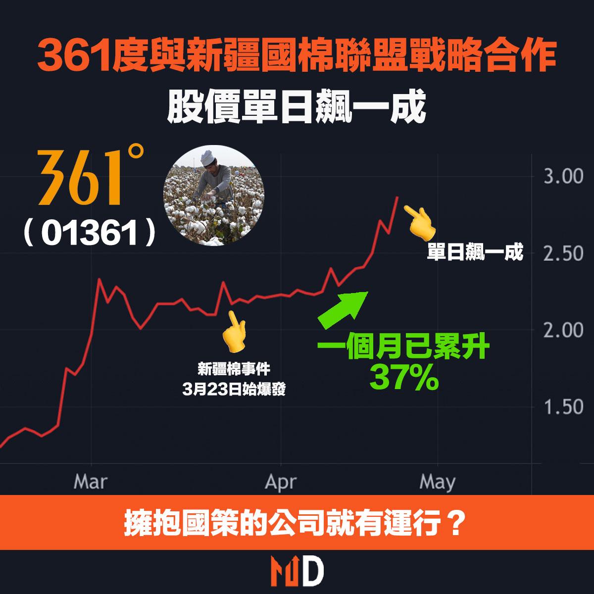 中國體育用品品牌361度(1361)股價爆升一成