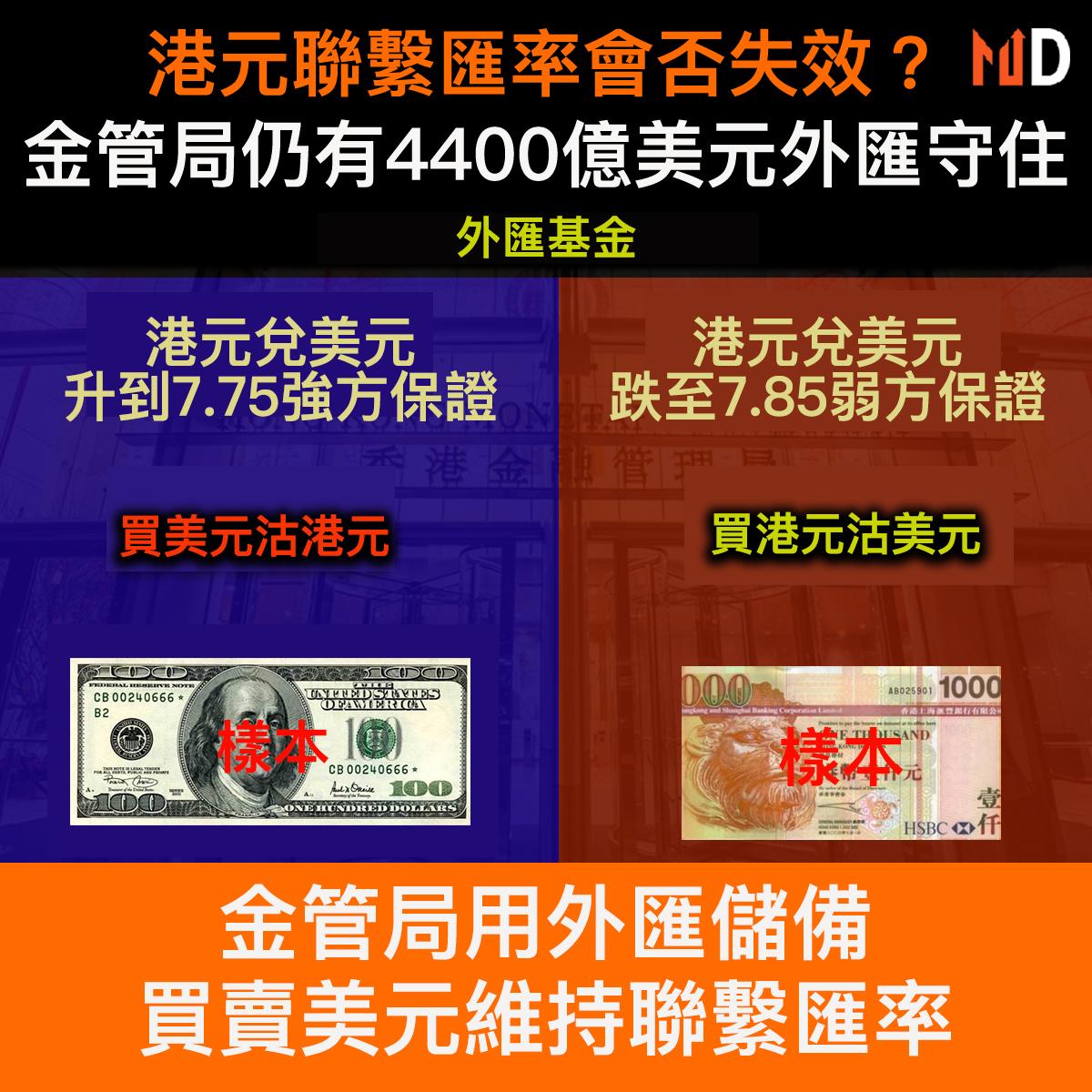 【市場熱話】港元聯繫匯率會否失效?金管局仍有4400億美元外匯守住