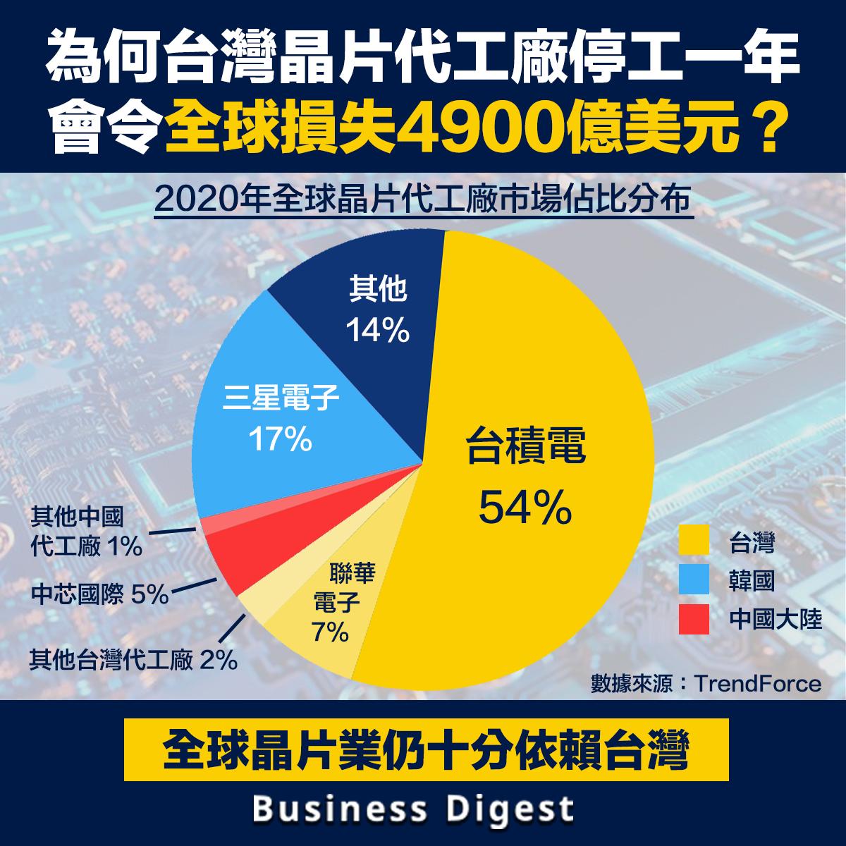 台灣晶片代工廠停工一年會令全球損失4900億美元