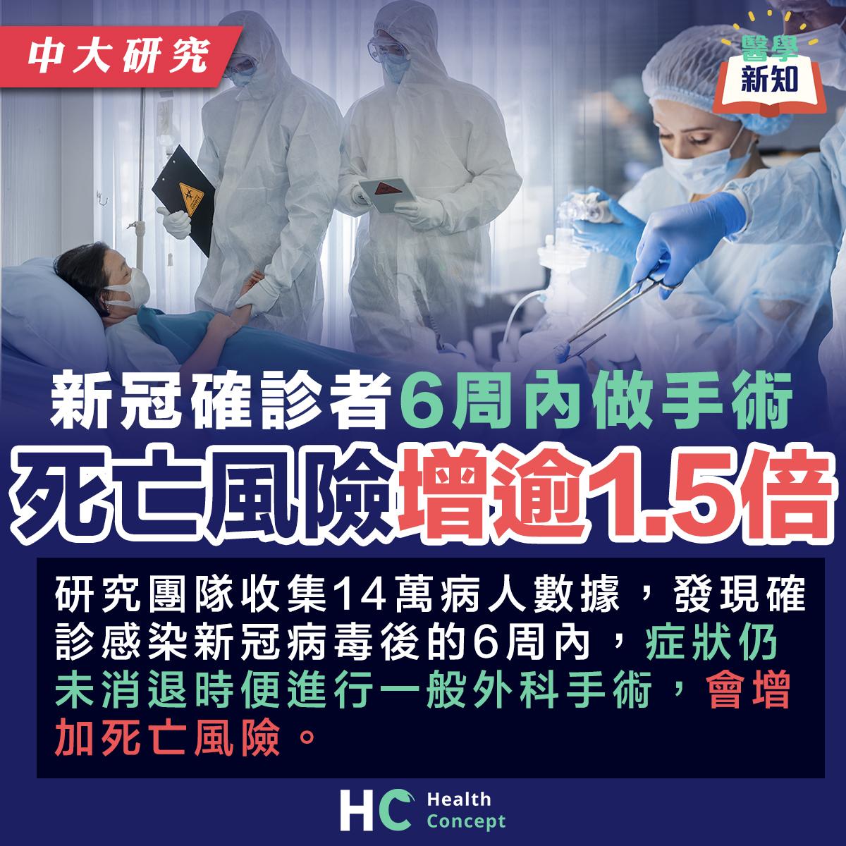 新冠確診者6周內做手術 死亡風險增逾1.5倍
