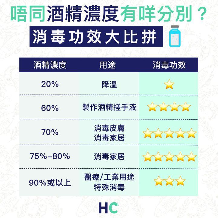 【#武漢肺炎】唔同酒精濃度有咩分別? 消毒功效大比拼