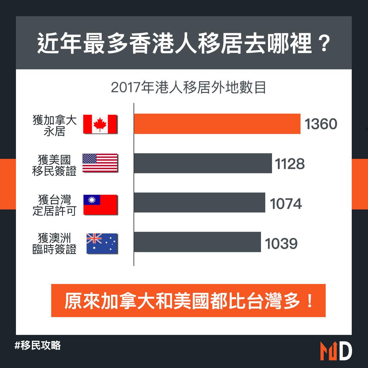 【移民攻略】近年最多香港人移居去哪裡?