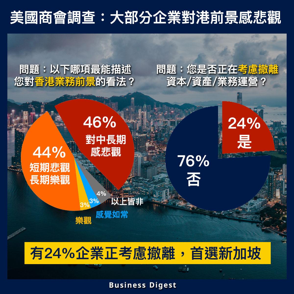 大部分企業對港前景感悲觀