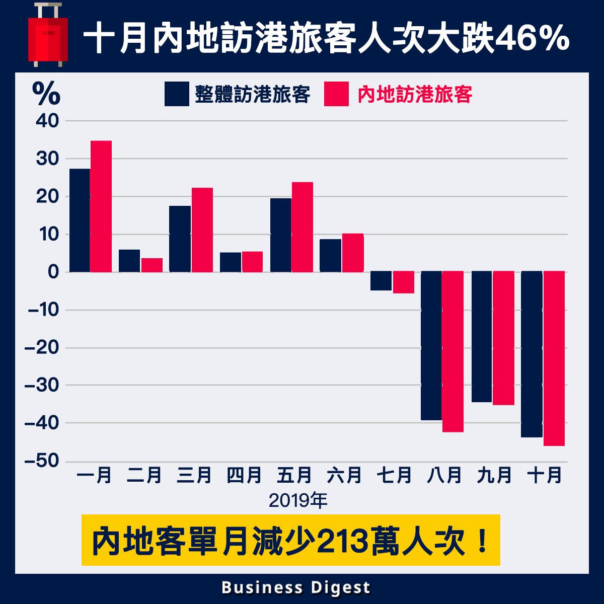 【從數據認識經濟】十月內地訪港旅客人次大跌46%,單月減少213萬人次