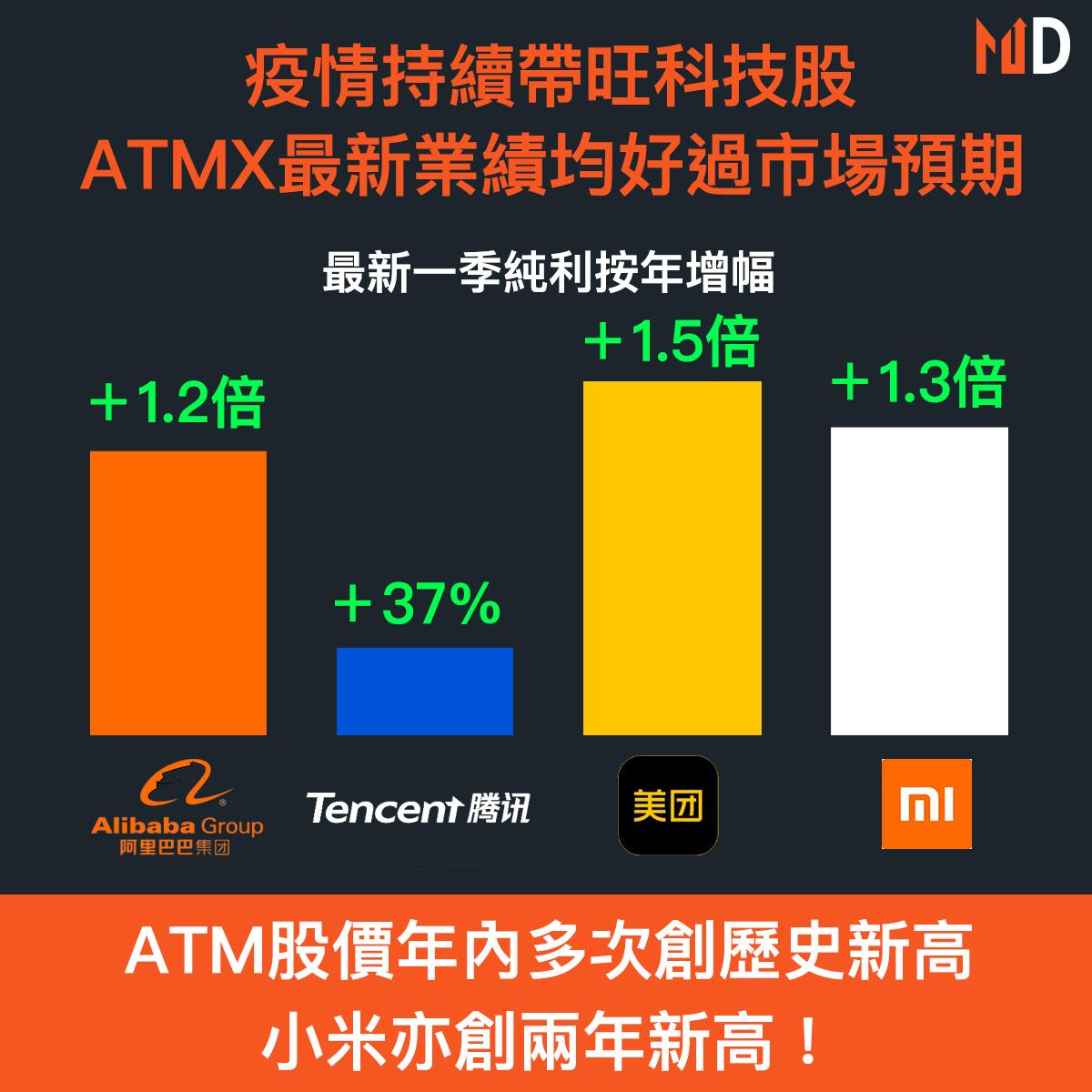 【熱門股對決】疫情持續帶旺科技股,ATMX最新業績均好過市場預期