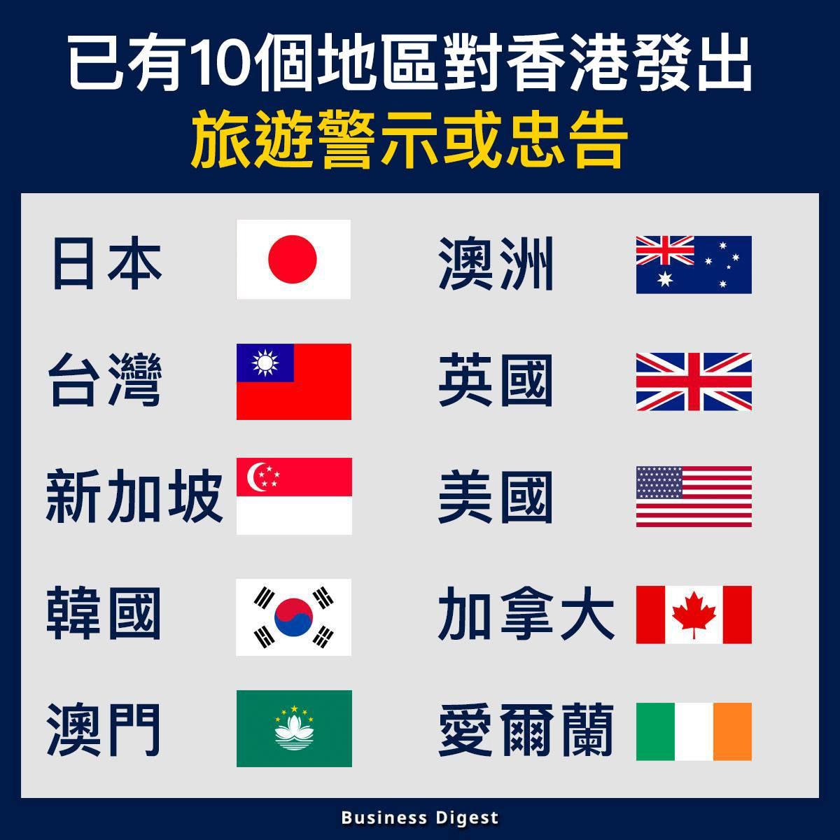 【商業熱話】已有10個地區對香港發出旅遊警示或忠告