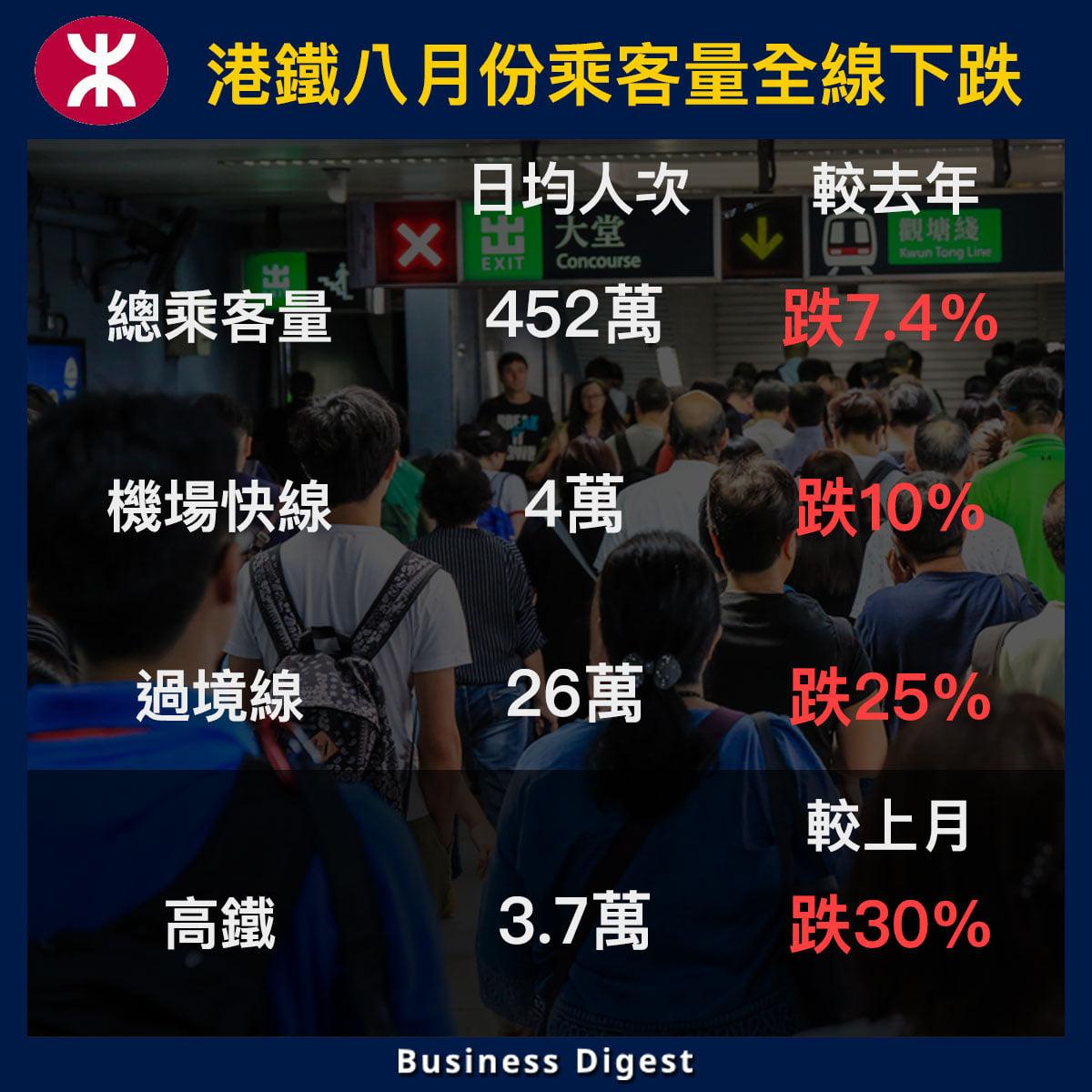 【從數據認識經濟】港鐵八月份乘客量全線下跌
