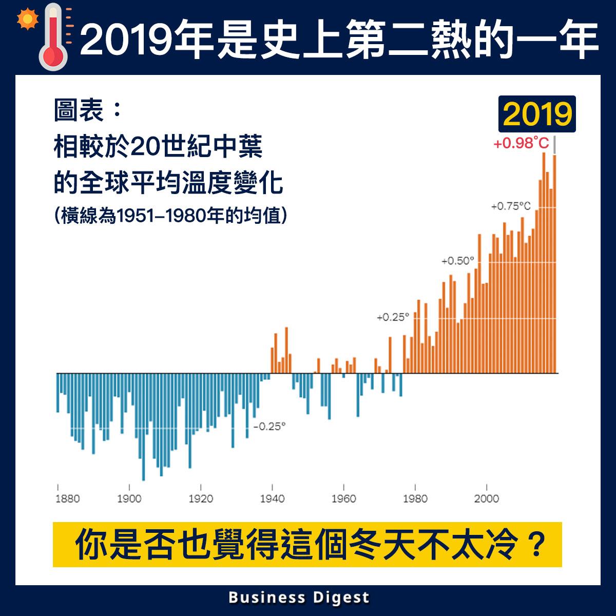 【商業熱話】2019年是史上第二熱的一年