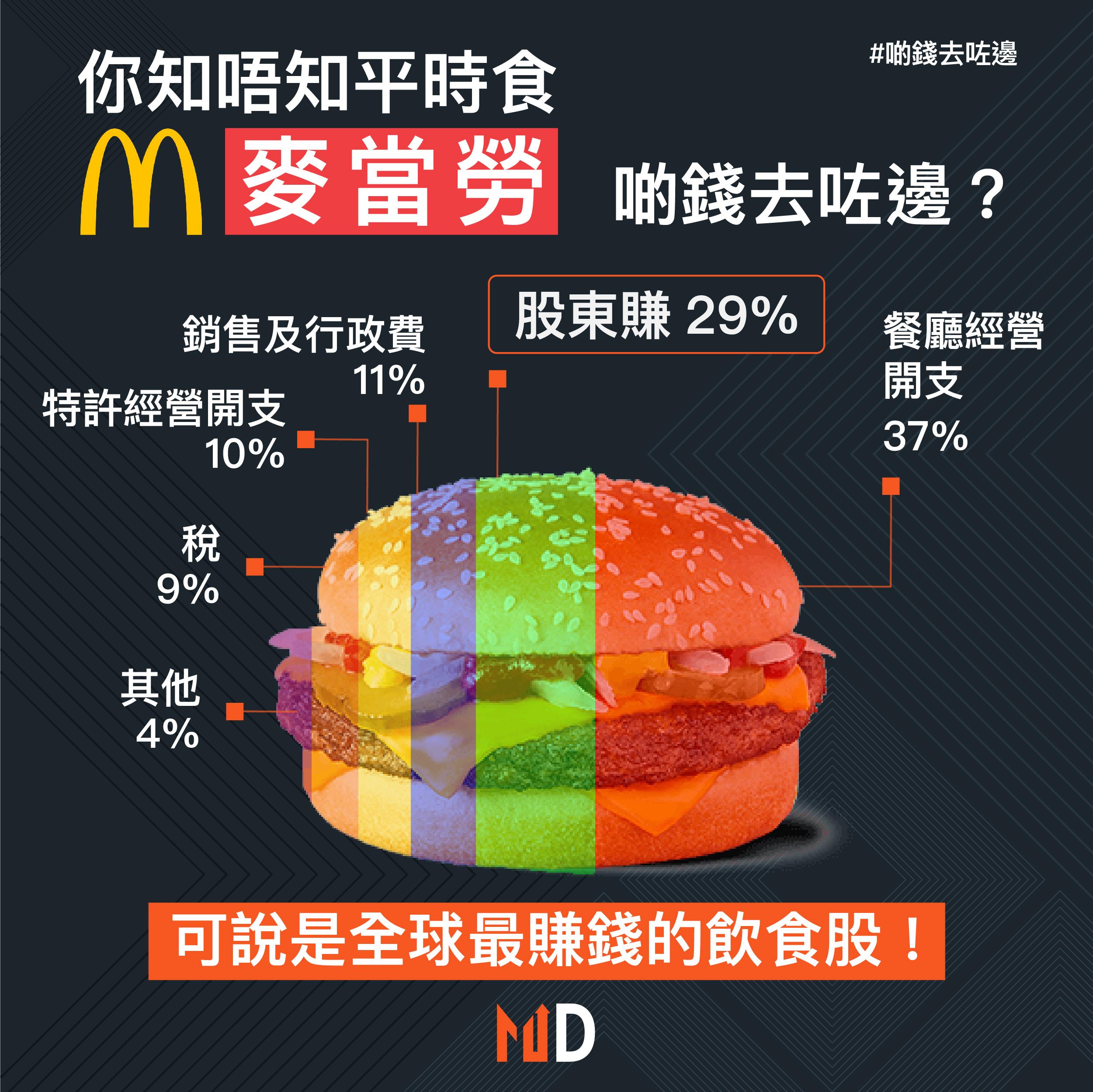 【#啲錢去咗邊】你知唔知平時食麥當勞,啲錢去咗邊?