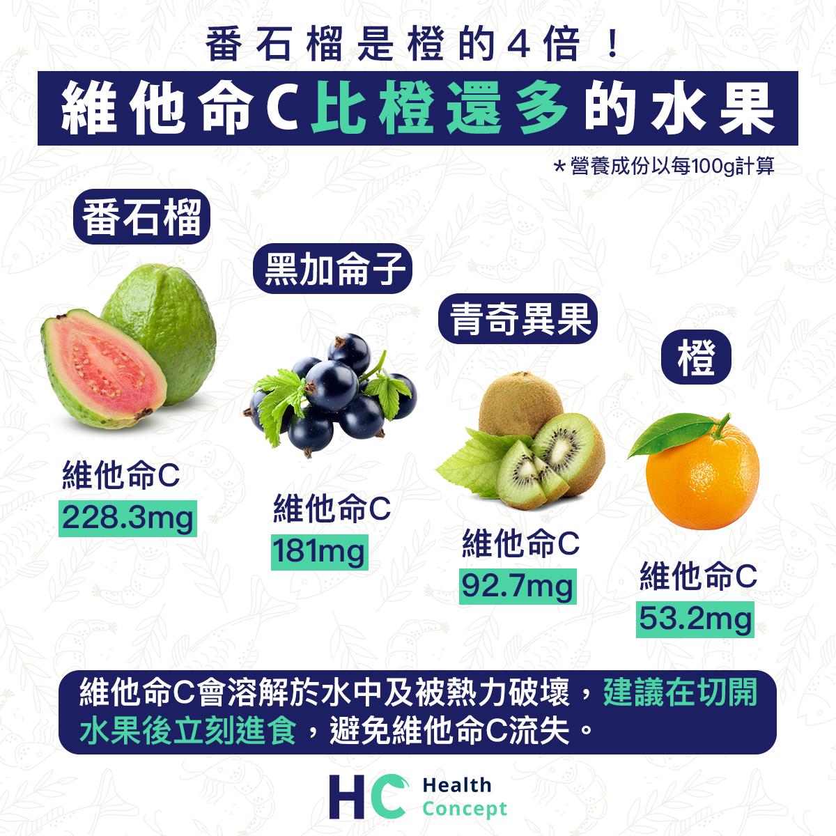 【#營養食品】番石榴是橙的4倍! 維他命C比橙還多的水果