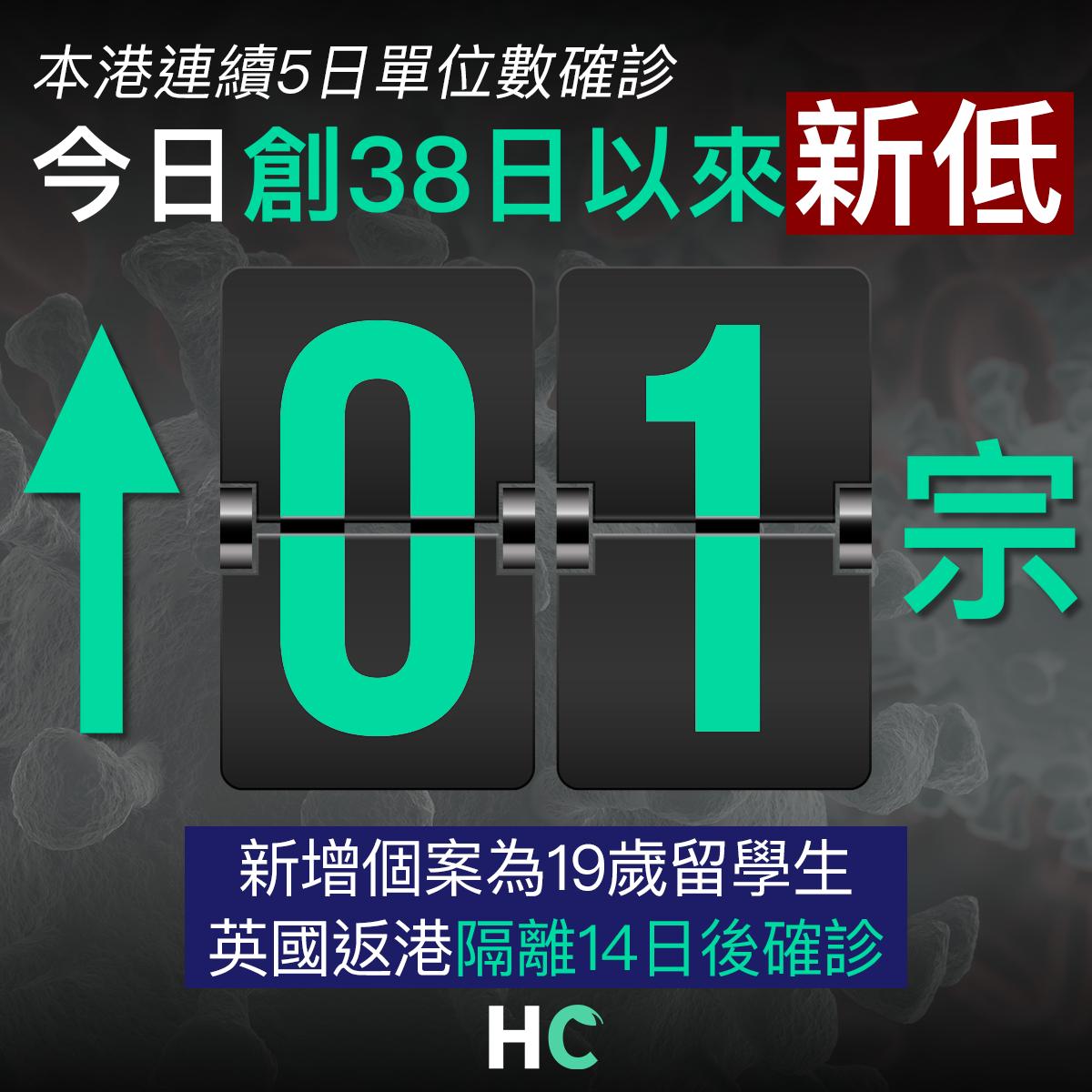 【#武漢肺炎】本港連續5日單位數確診 今日新增1宗創38日以來新低