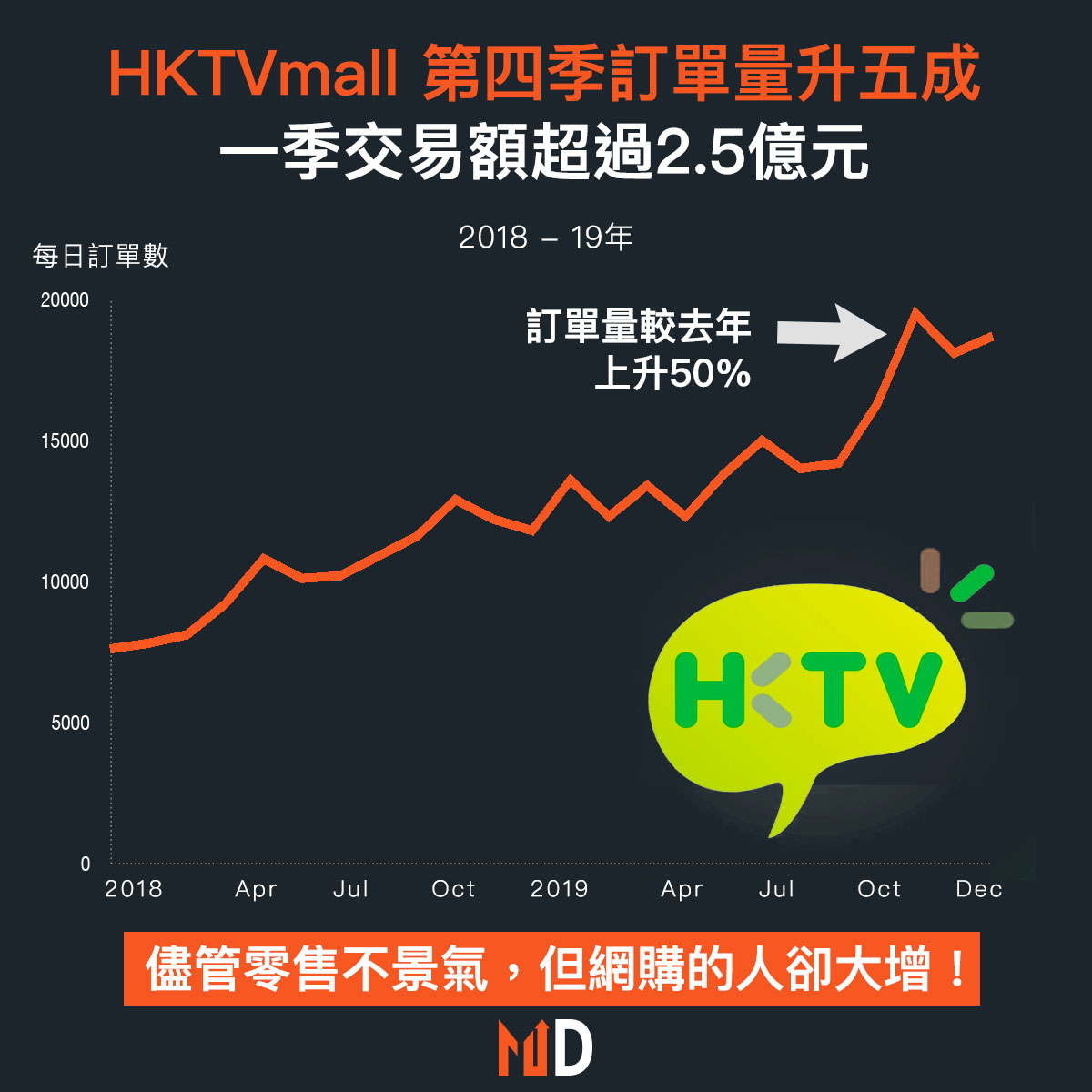 【市場熱話】HKTVmall 第四季訂單量升五成 一季交易額超過2.5億元