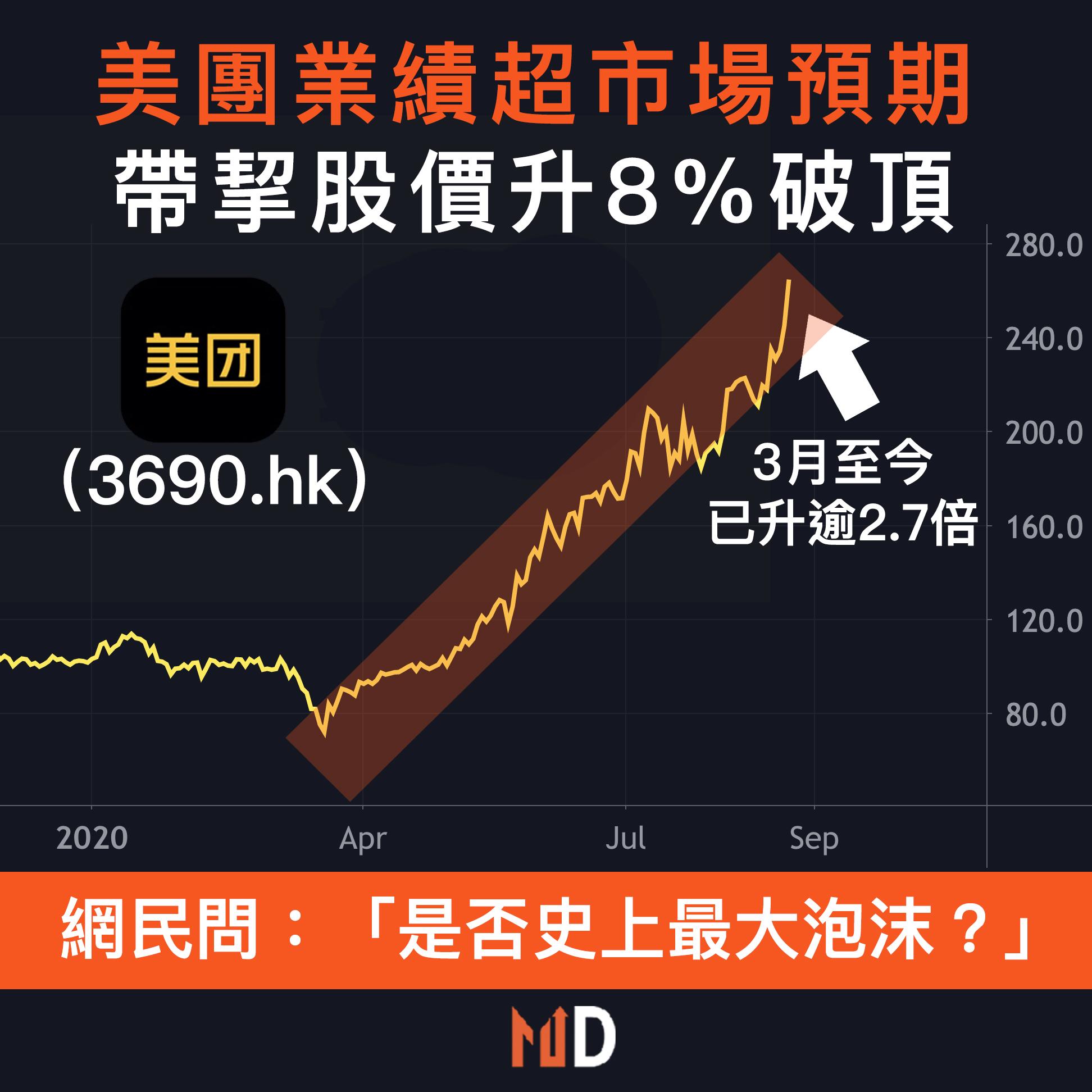 【市場熱話】美團業績超市場預期,帶挈股價升8%破頂