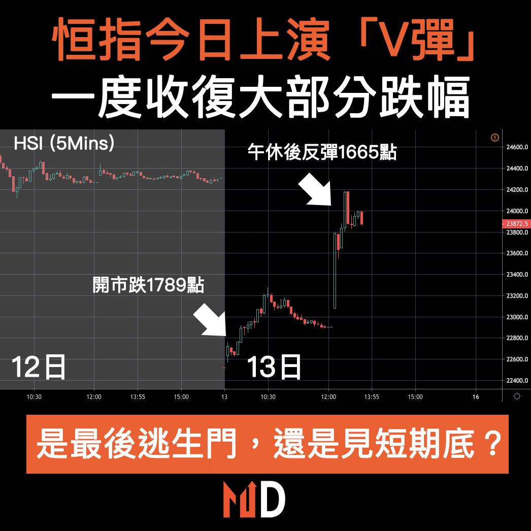 【市場熱話】恒指今日上演「V彈」,一度收復大部分跌幅