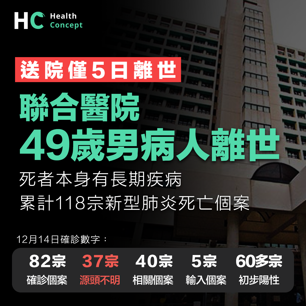 聯合醫院49歲男患者 送院5日離世