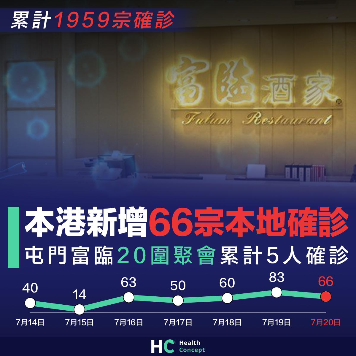 【#新型肺炎】本港新增66宗本地確診 屯門富臨20圍聚會累計5人確診