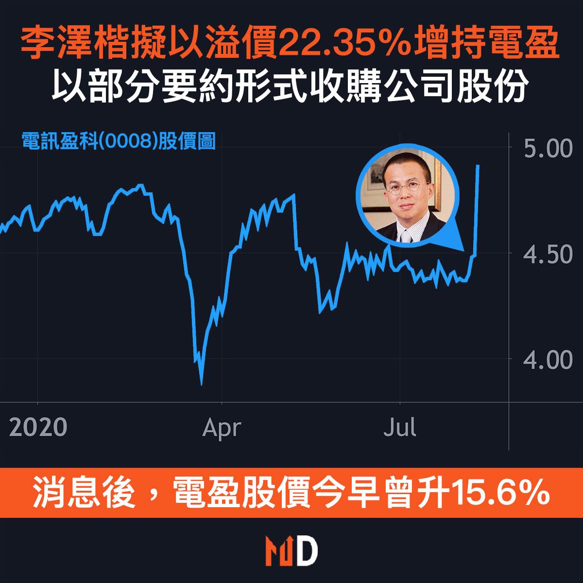 【市場熱話】李澤楷擬以溢價22.35%增持電訊盈科,以部分要約形式收購公司股份