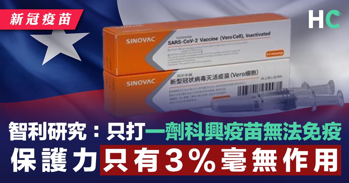 智利研究:只打一劑科興疫苗無法免疫 保護力只有3%毫無作用