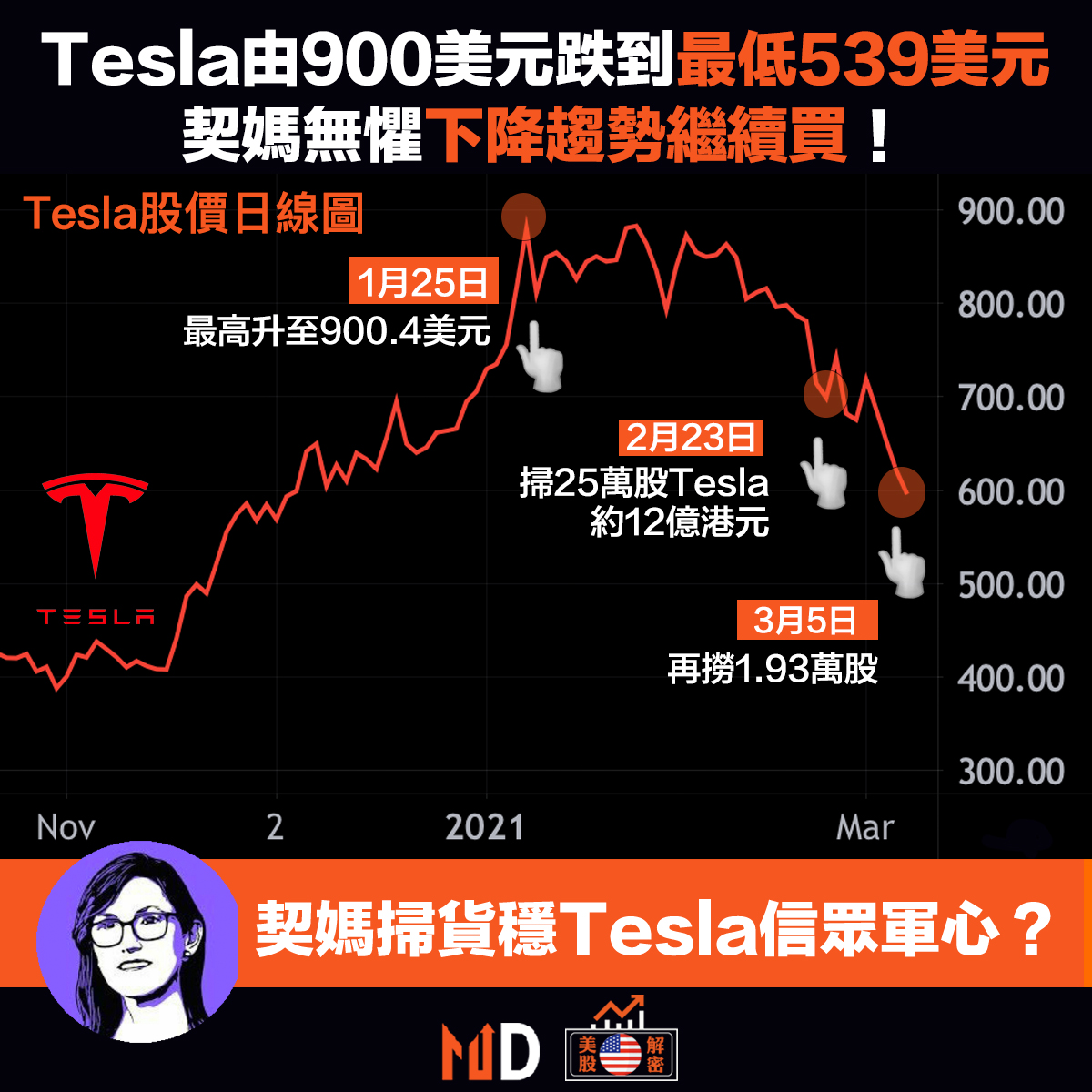 Tesla stock chart with Cathie Wood face