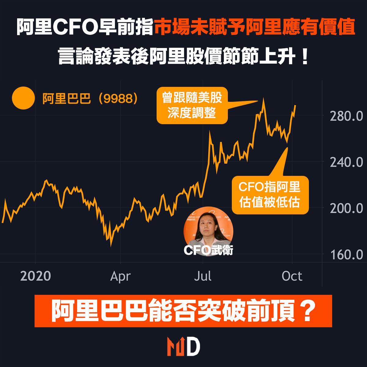 阿里CFO早前指市場未賦予阿里應有價值,言論發表後阿里股價節節上升!
