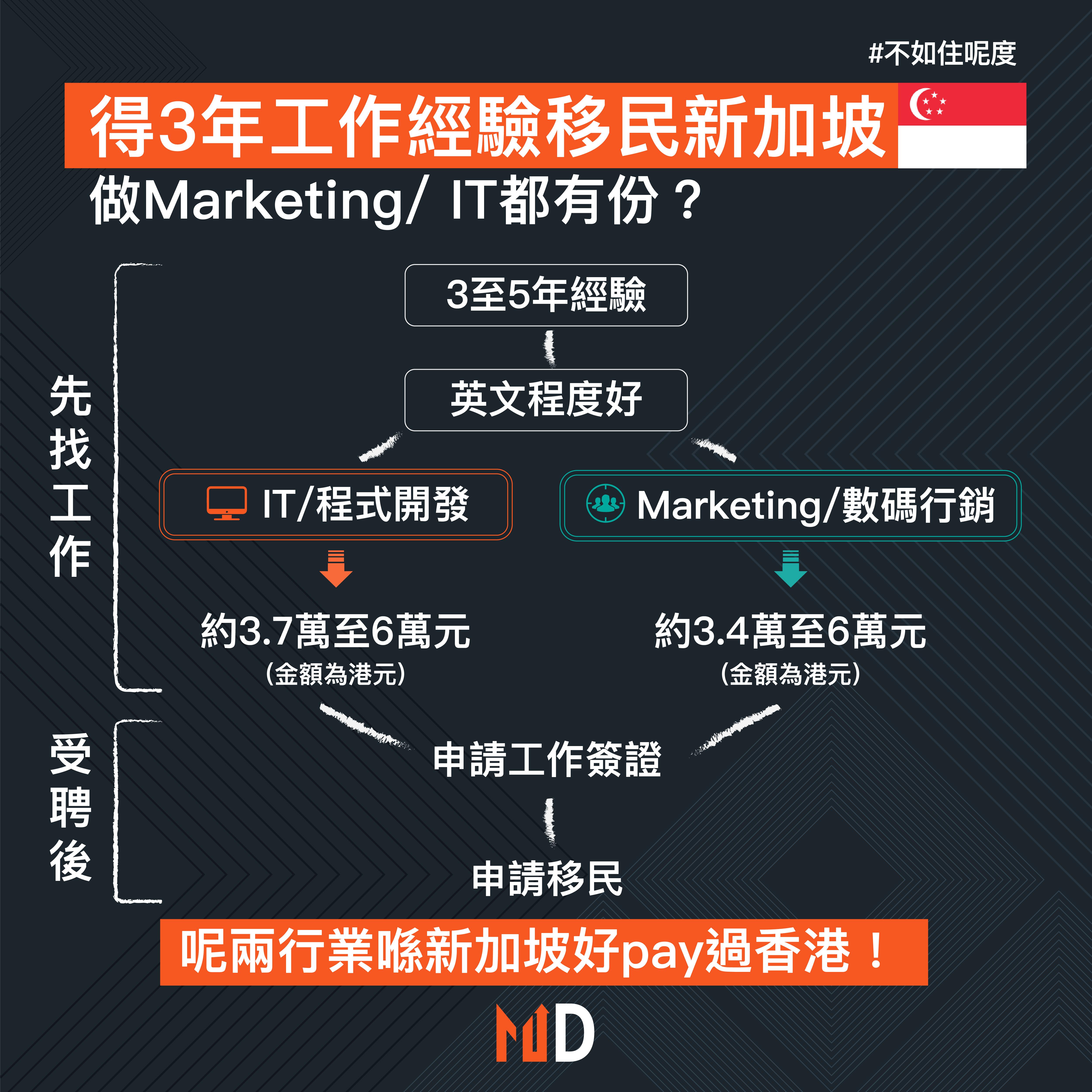 【其實唔難】得3年工作經驗移民新加坡 做Marketing/ IT都有份?