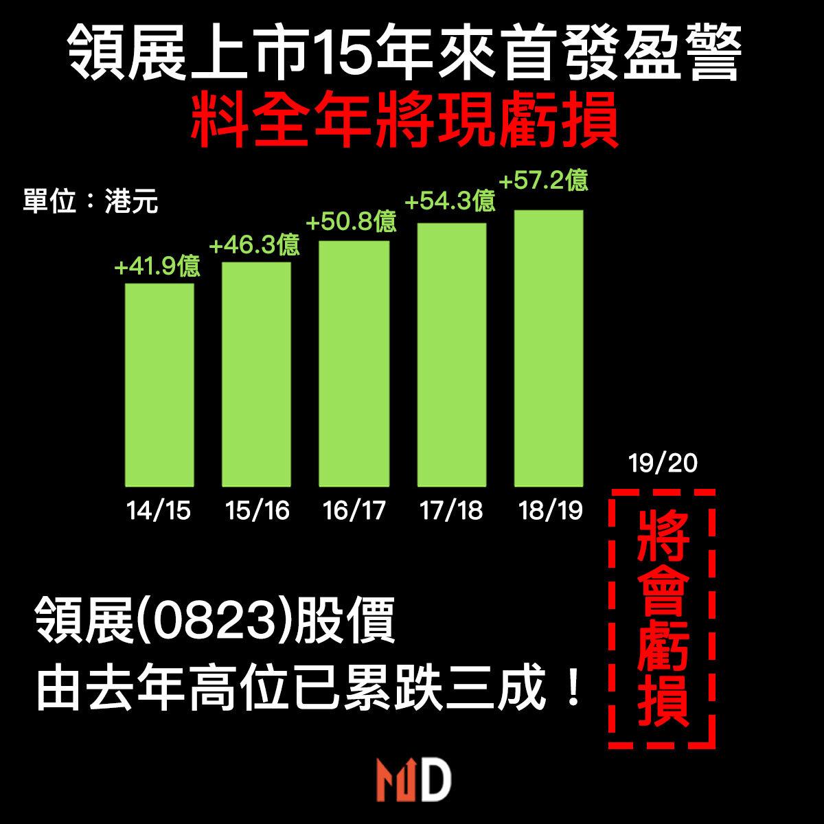 【#市場熱話】領展上市15年以來首次盈警!料全年將現虧損