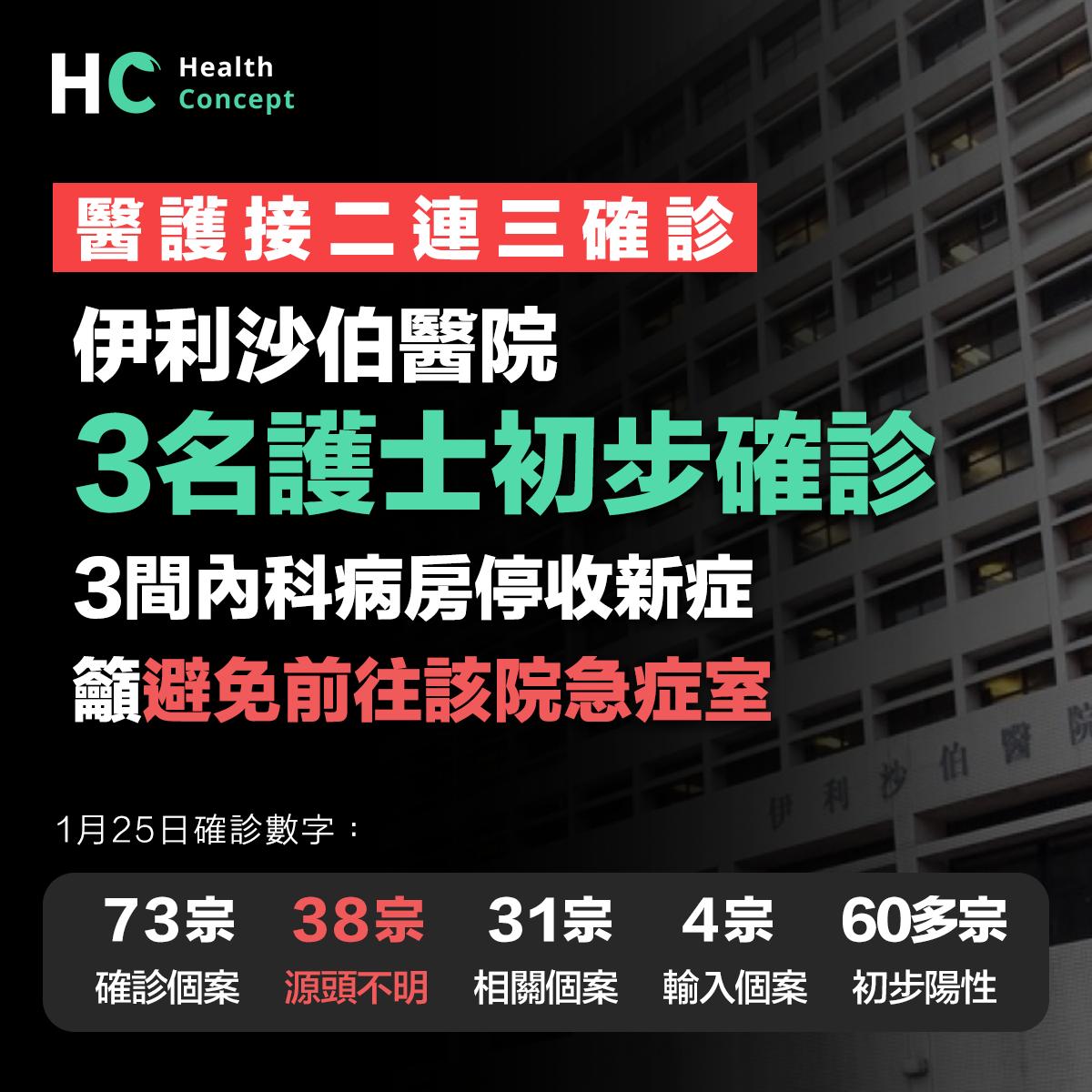 新增73宗確診個案 伊院3護士初步確診