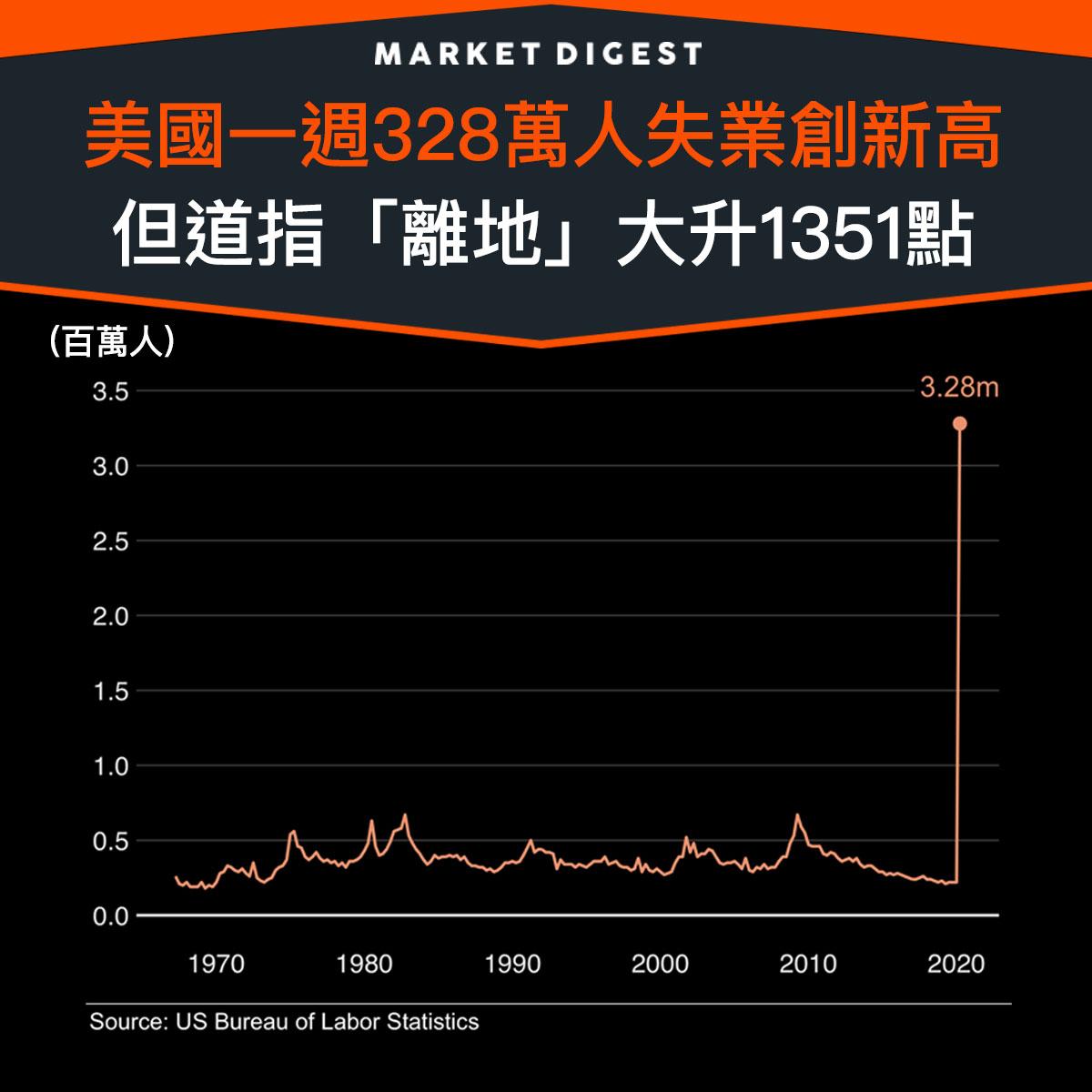 【市場熱話】美國一週328萬人失業創新高,但道指「離地」大升1351點
