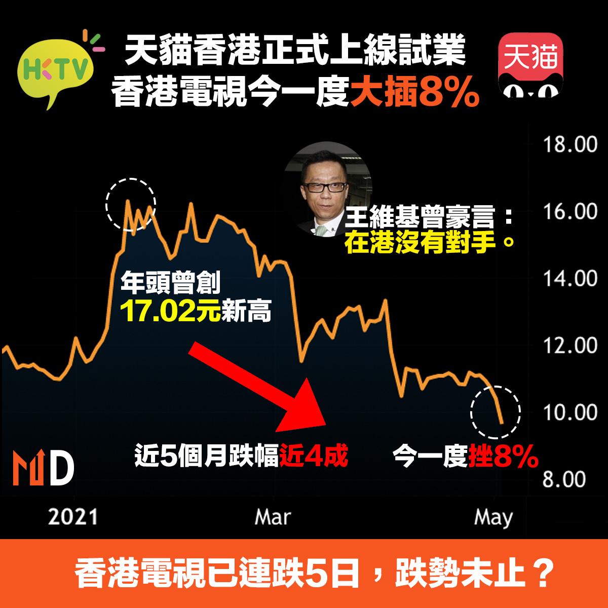 【市場熱話】天貓香港上線令香港電視連跌5日,王維基曾豪言「在港沒有對手」?