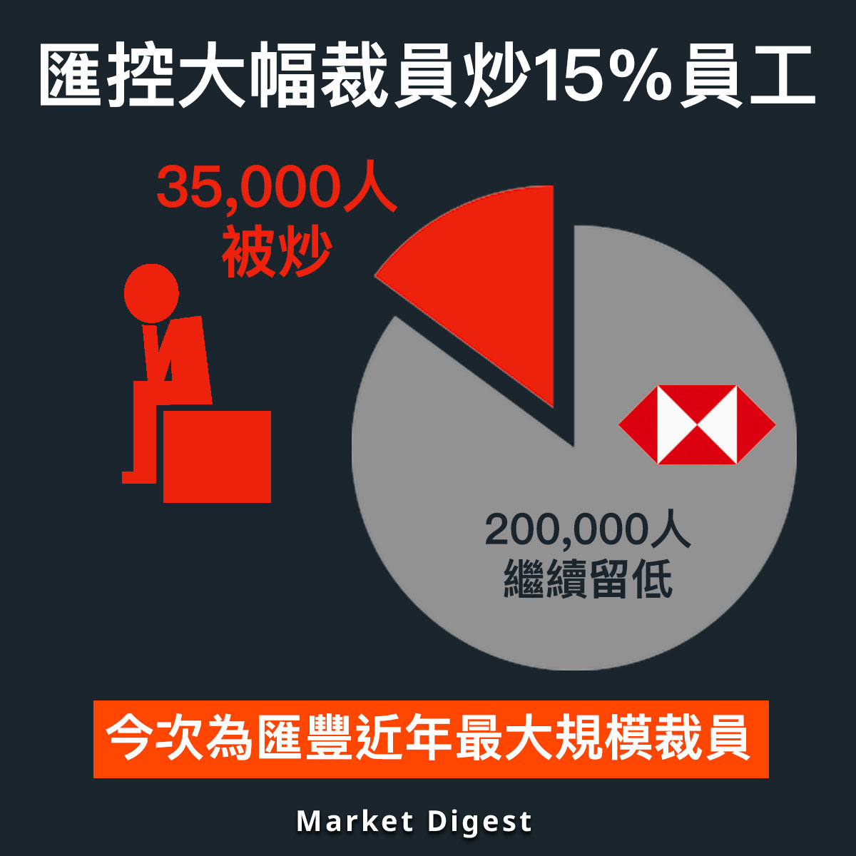 【市場熱話】匯控未來3年裁員35,000人,佔員工總數15%