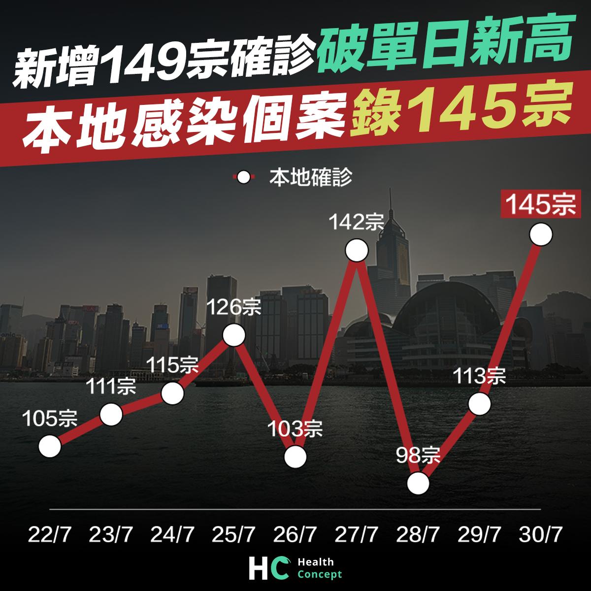 【#新型肺炎】新增149宗確診破單日新高 本地感染個案錄145宗