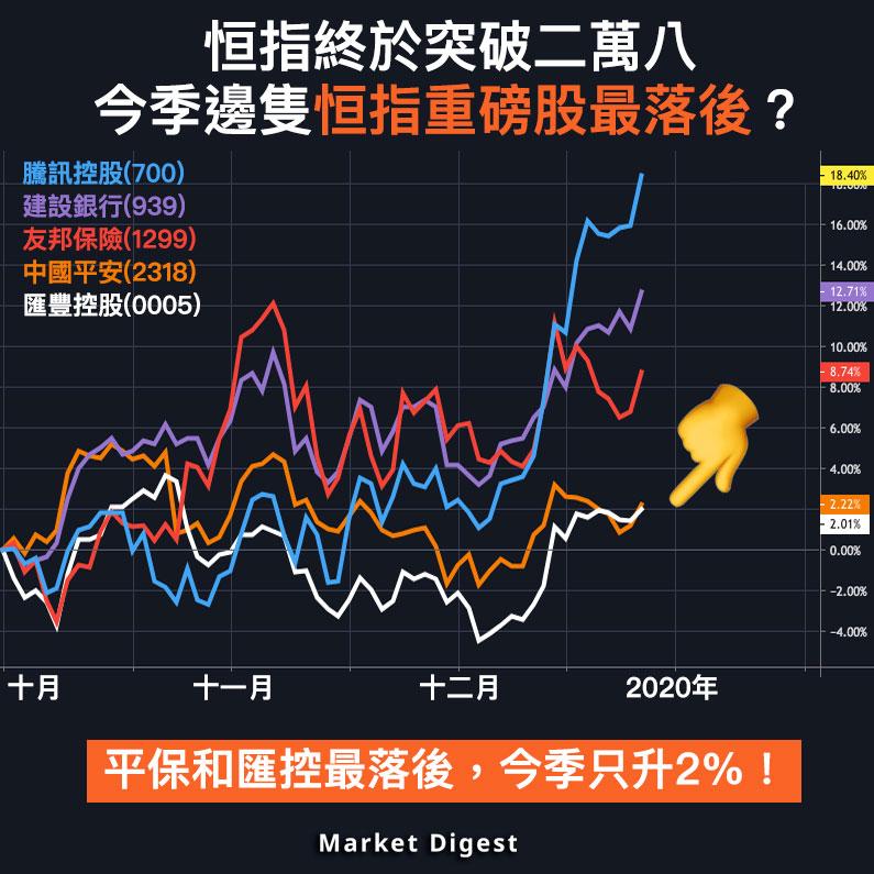 【圖解股市】恒指終於突破二萬八,今季邊隻恒指重磅股最落後?
