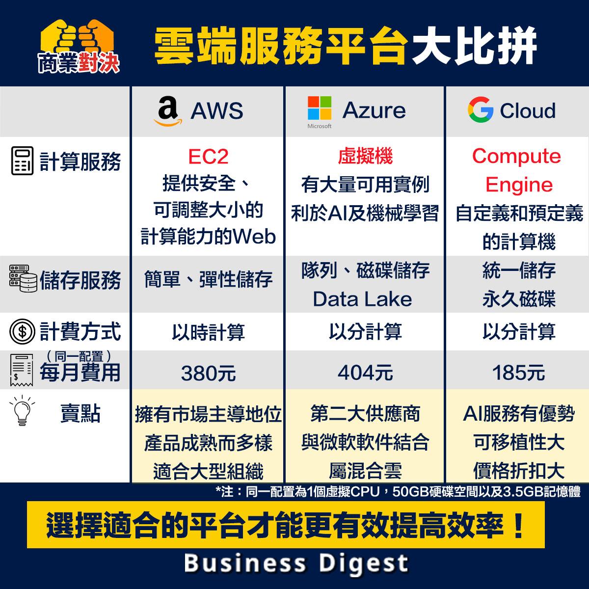 雲端服務平台大比拼