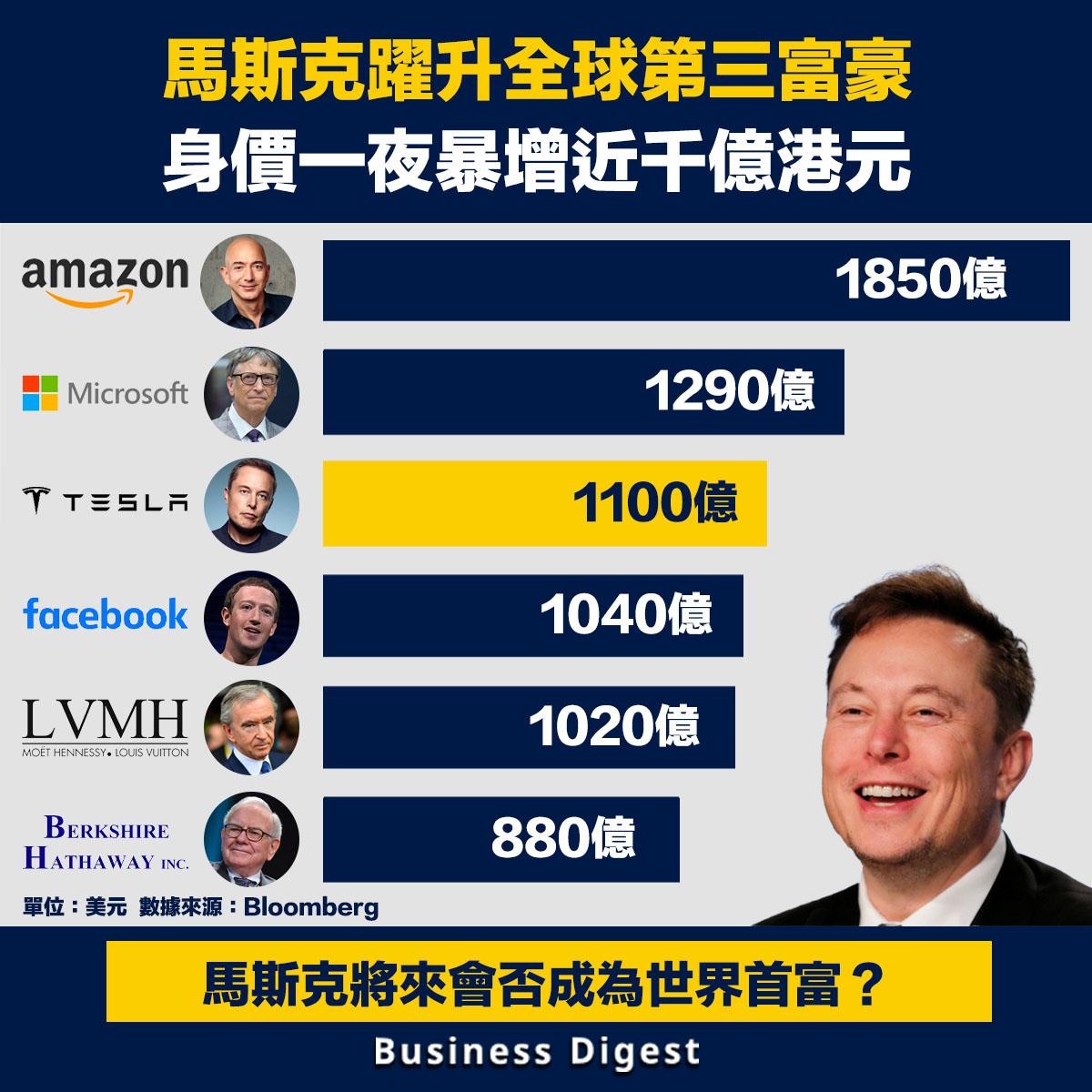 馬斯克的身價一夜暴增120億美元(約930億港元),成為全球第三大富豪
