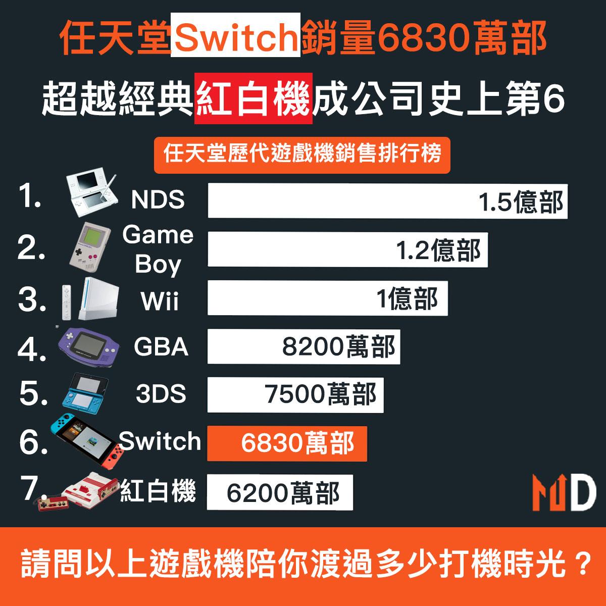任天堂Switch銷量理想